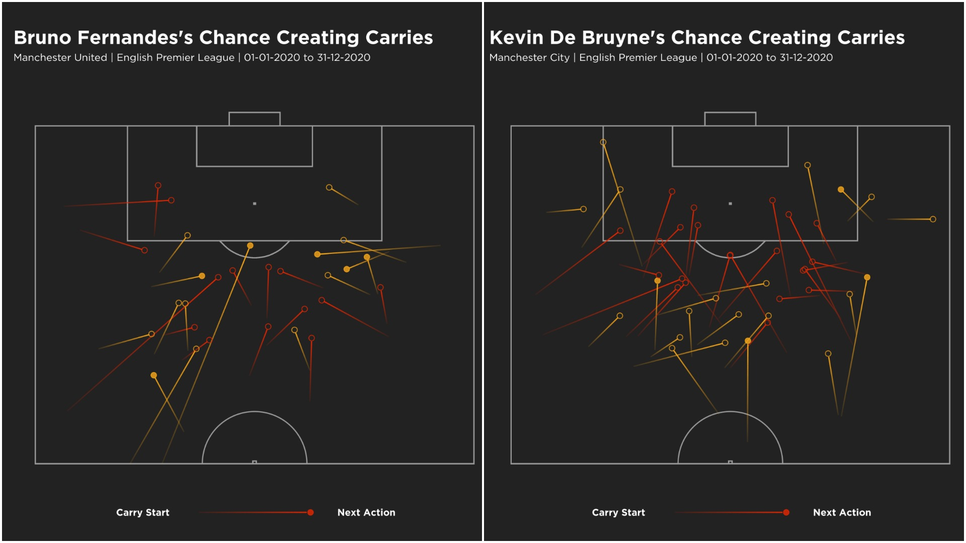 Kevin De Bruyne and Bruno Fernandes' chance-creating carries