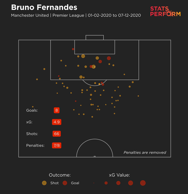 Bruno Fernandes' expected goals map