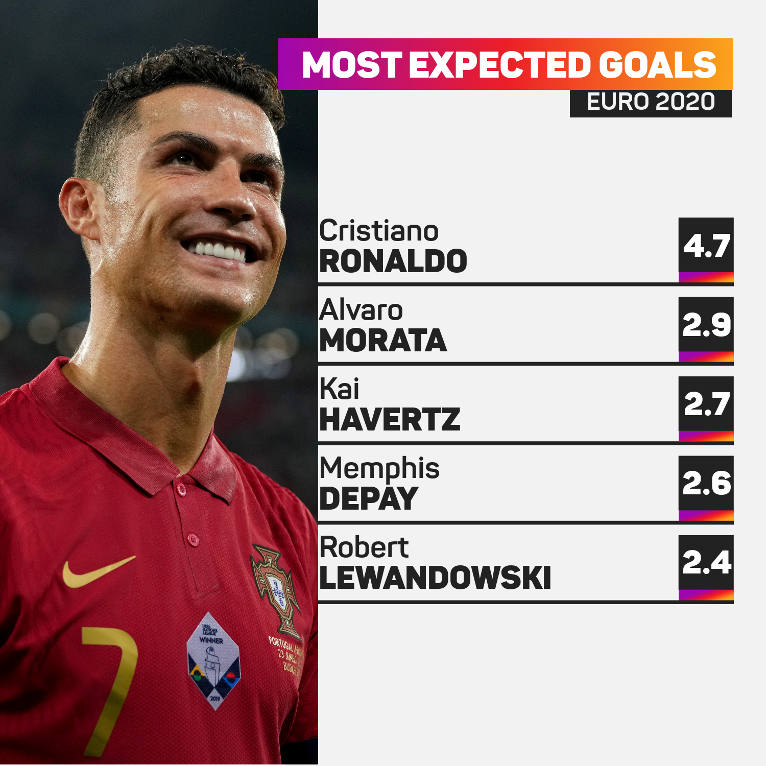 Expected goals at Euro 2020
