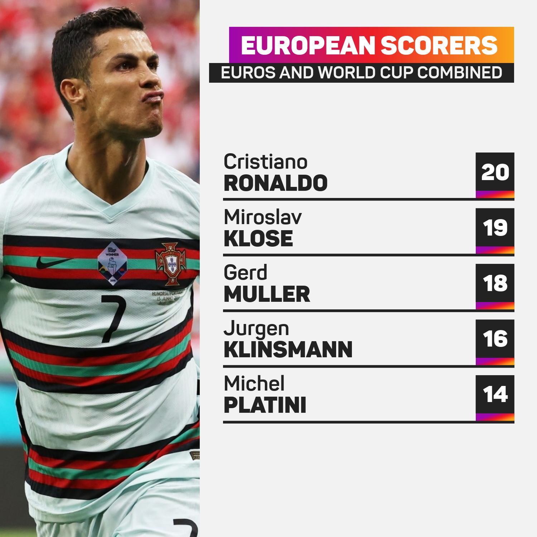 Cristiano Ronaldo Euros and World Cup goals record