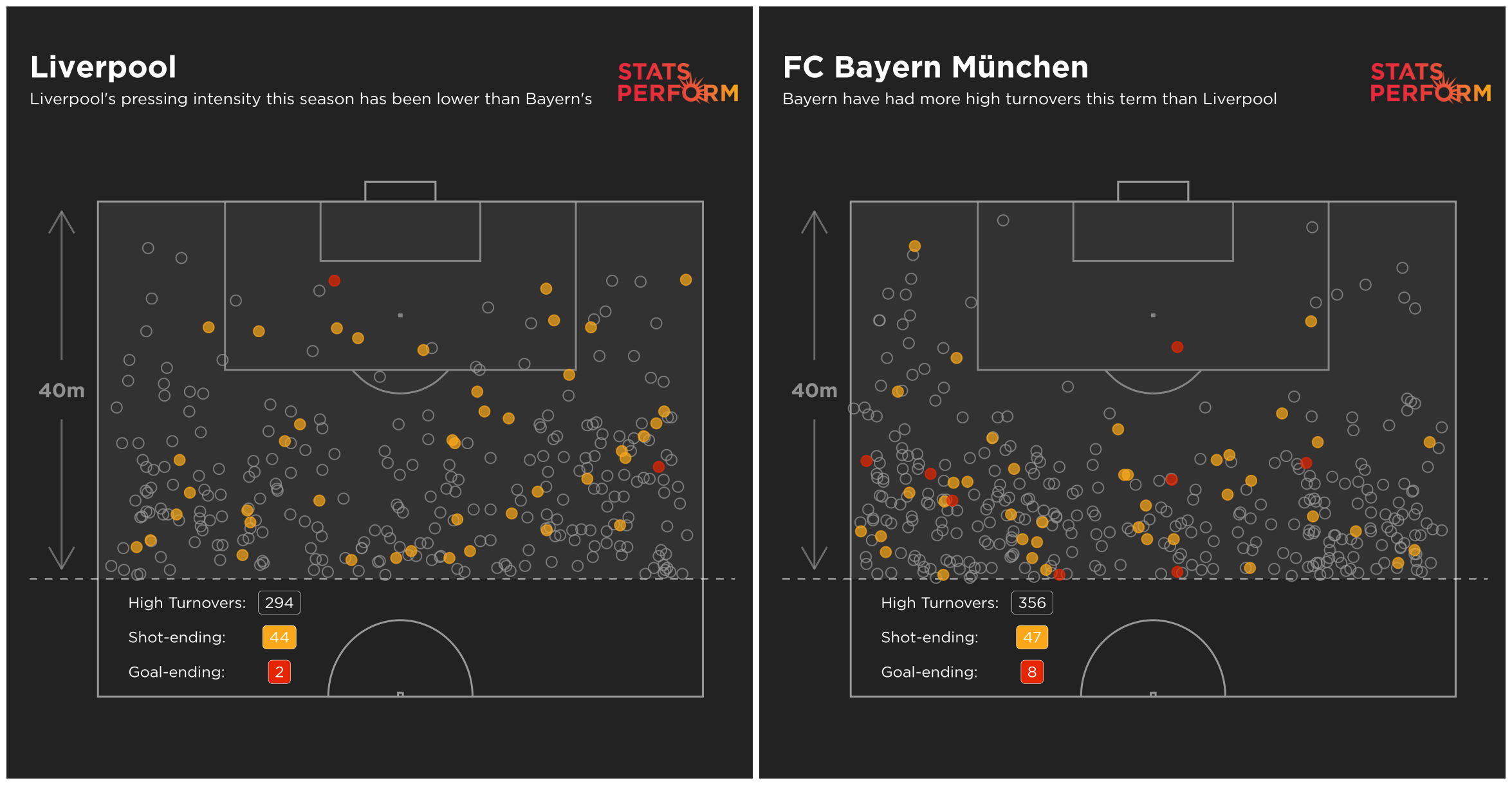 Bayern are forcing more high turnovers than Liverpool this season