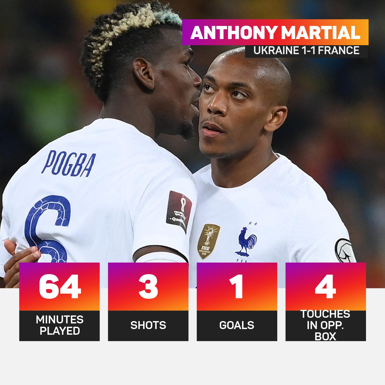 Anthony Martial Ukraine 1-1 France