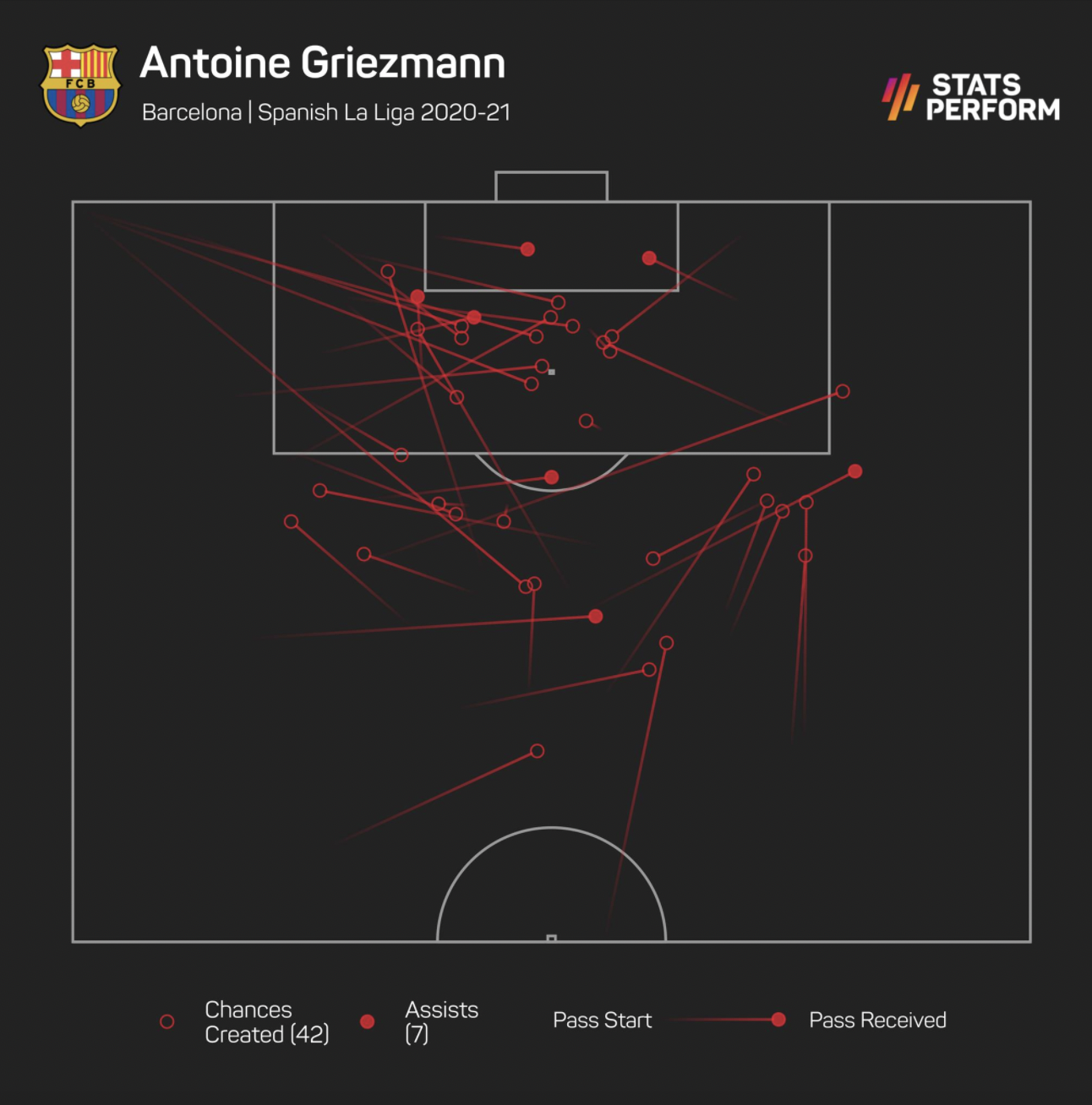 Antoine Griezmann provided seven assists in LaLiga