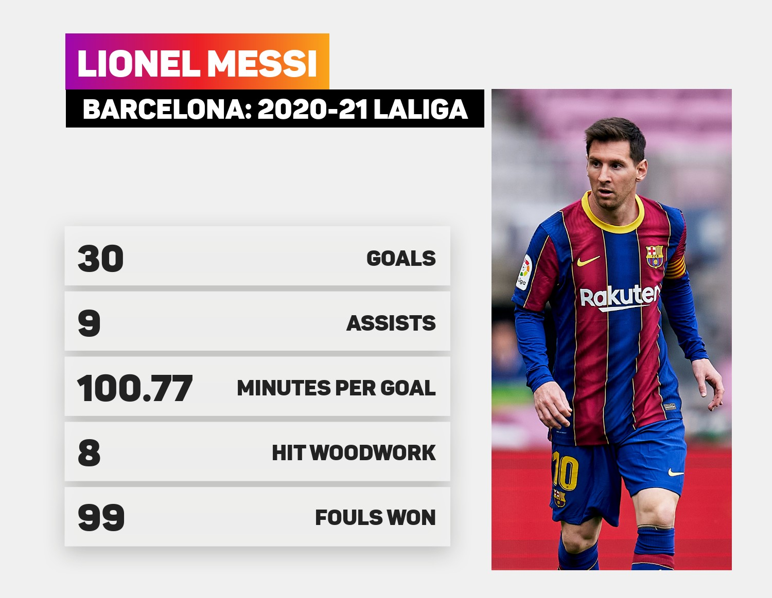 Lionel Messi had a strong 2020-21 season