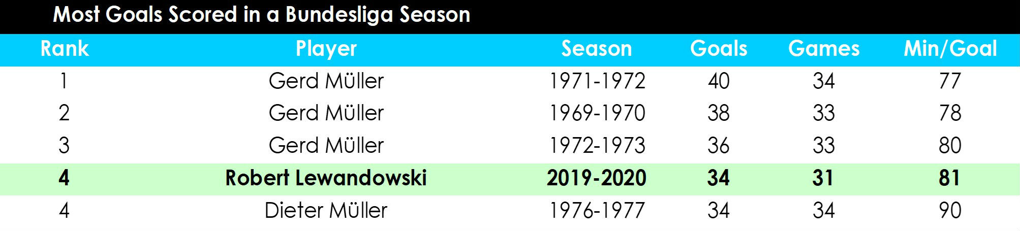 Lewandowski table