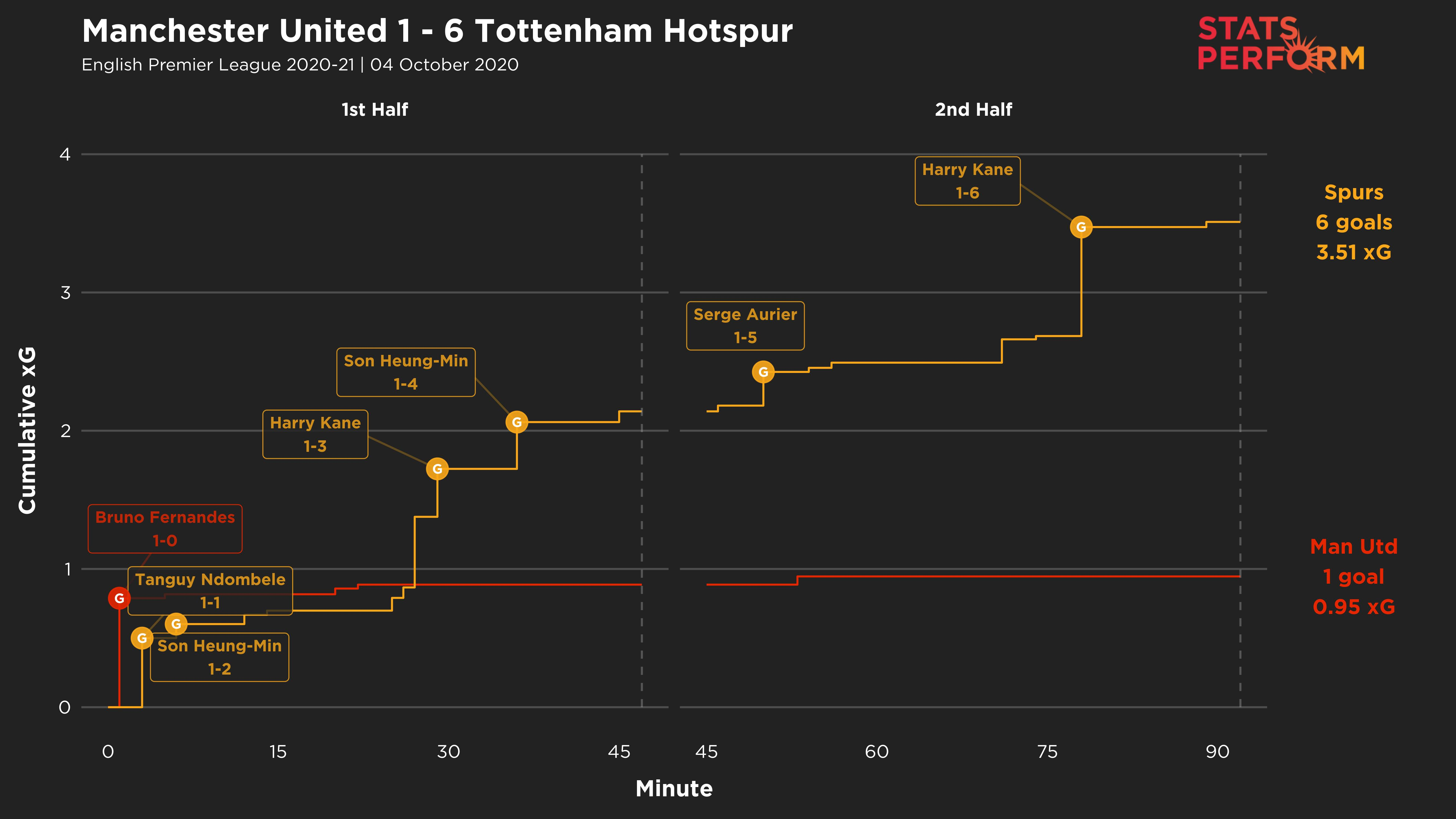 Manchester United's stunning defeat to Tottenham