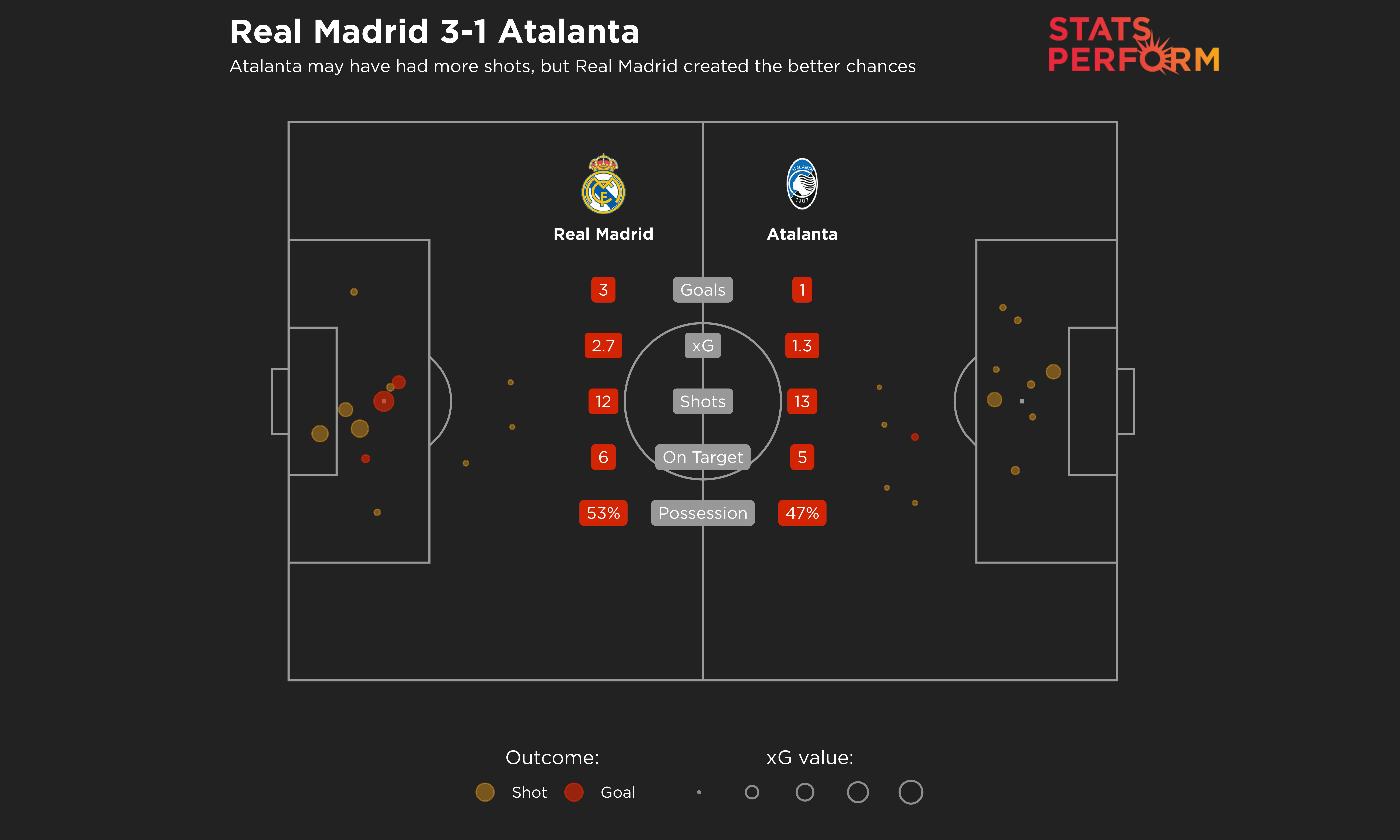 Atalanta had more shots, but Real Madrid created the better chances