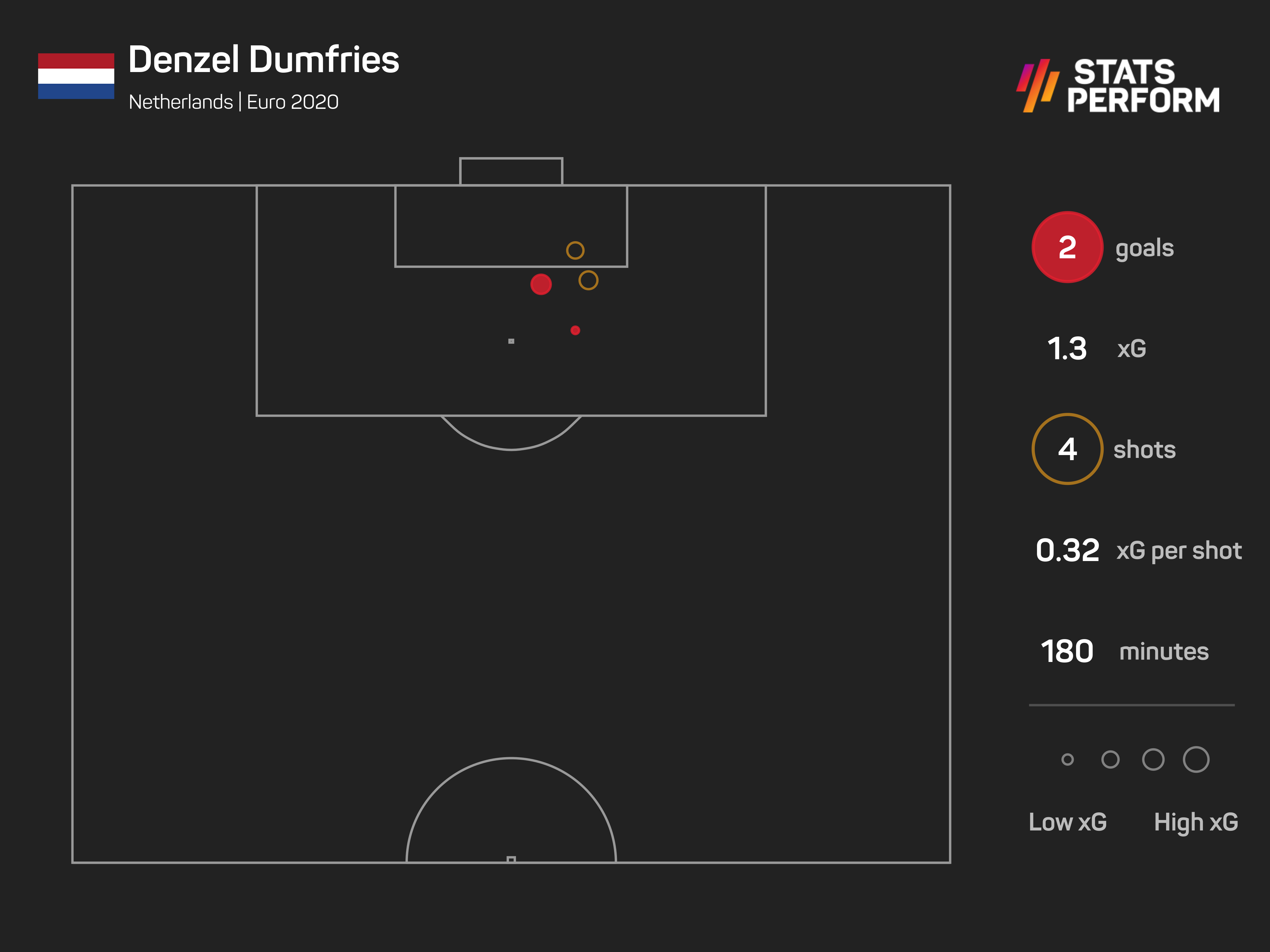 Denzel Dumfries xG at Euro 2020
