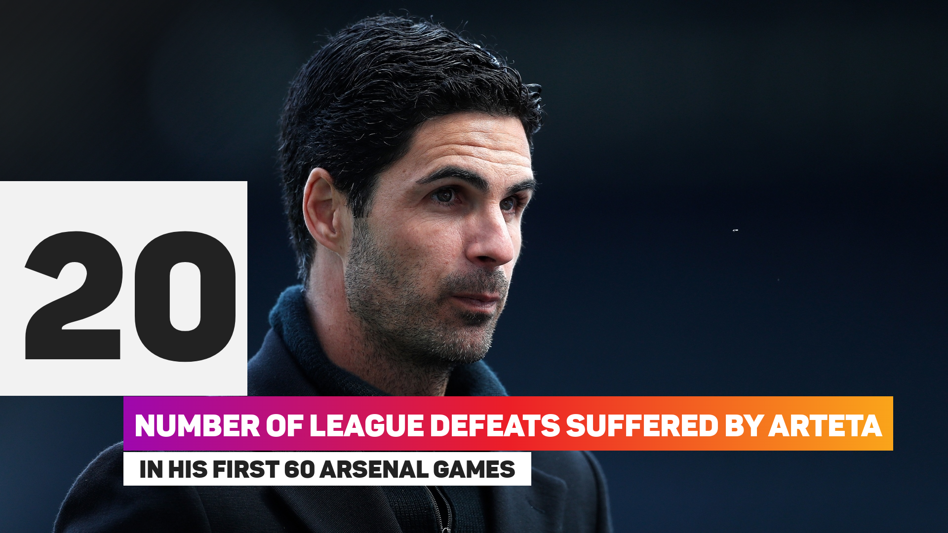 Mikel Arteta has lost 20 of his 60 league games in charge of Arsenal