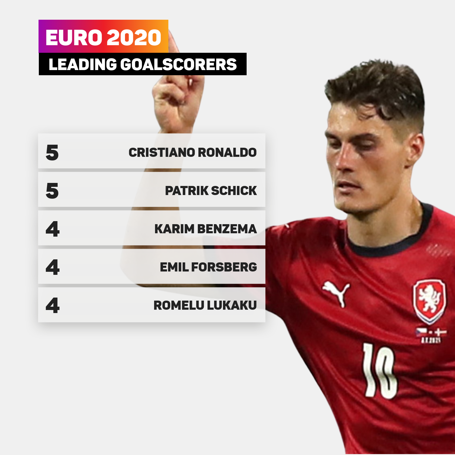 Patrik Schick is the joint-leader in the golden boot race