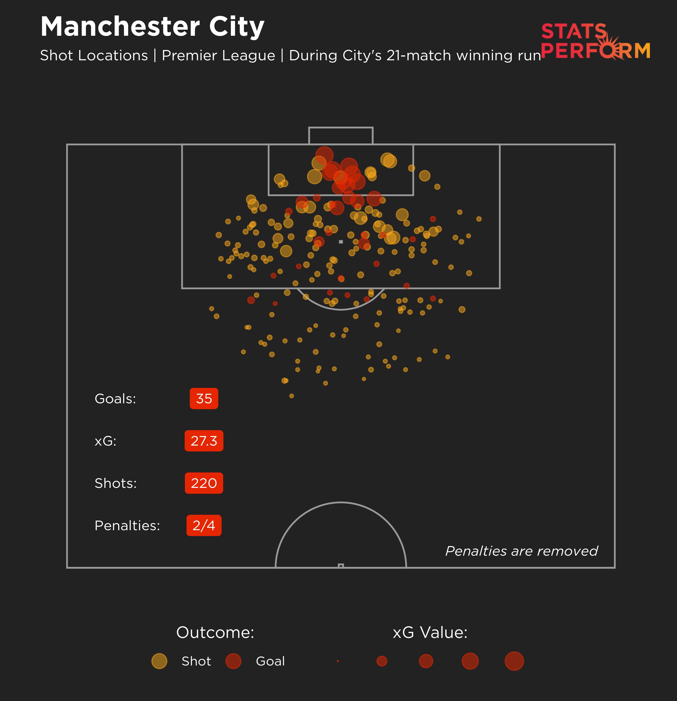 Manchester City's team xG (expected goals) map during their 21-match winning run