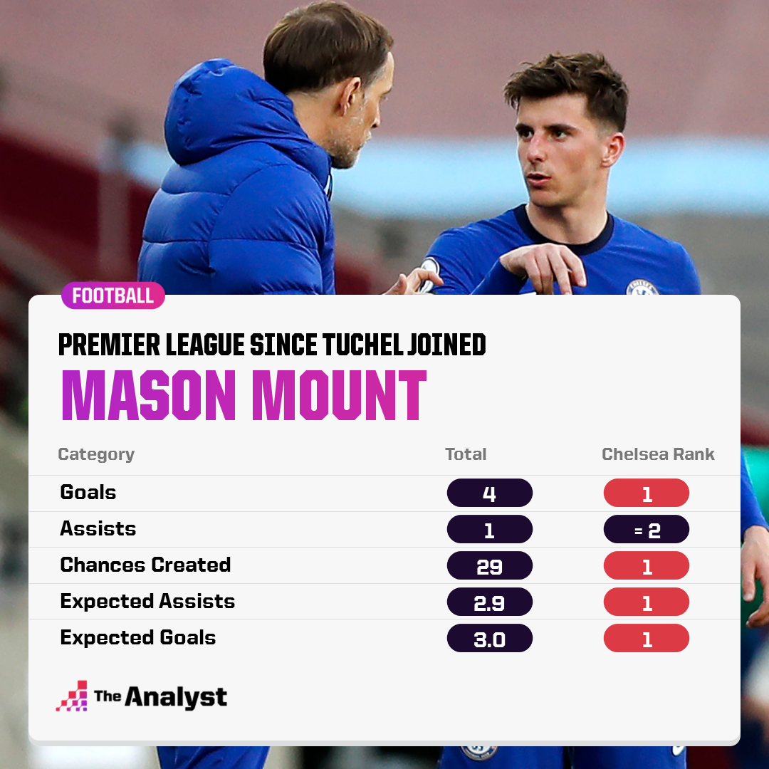 Mason Mount ranks highly in a number of metrics for Chelsea since Thomas Tuchel took charge
