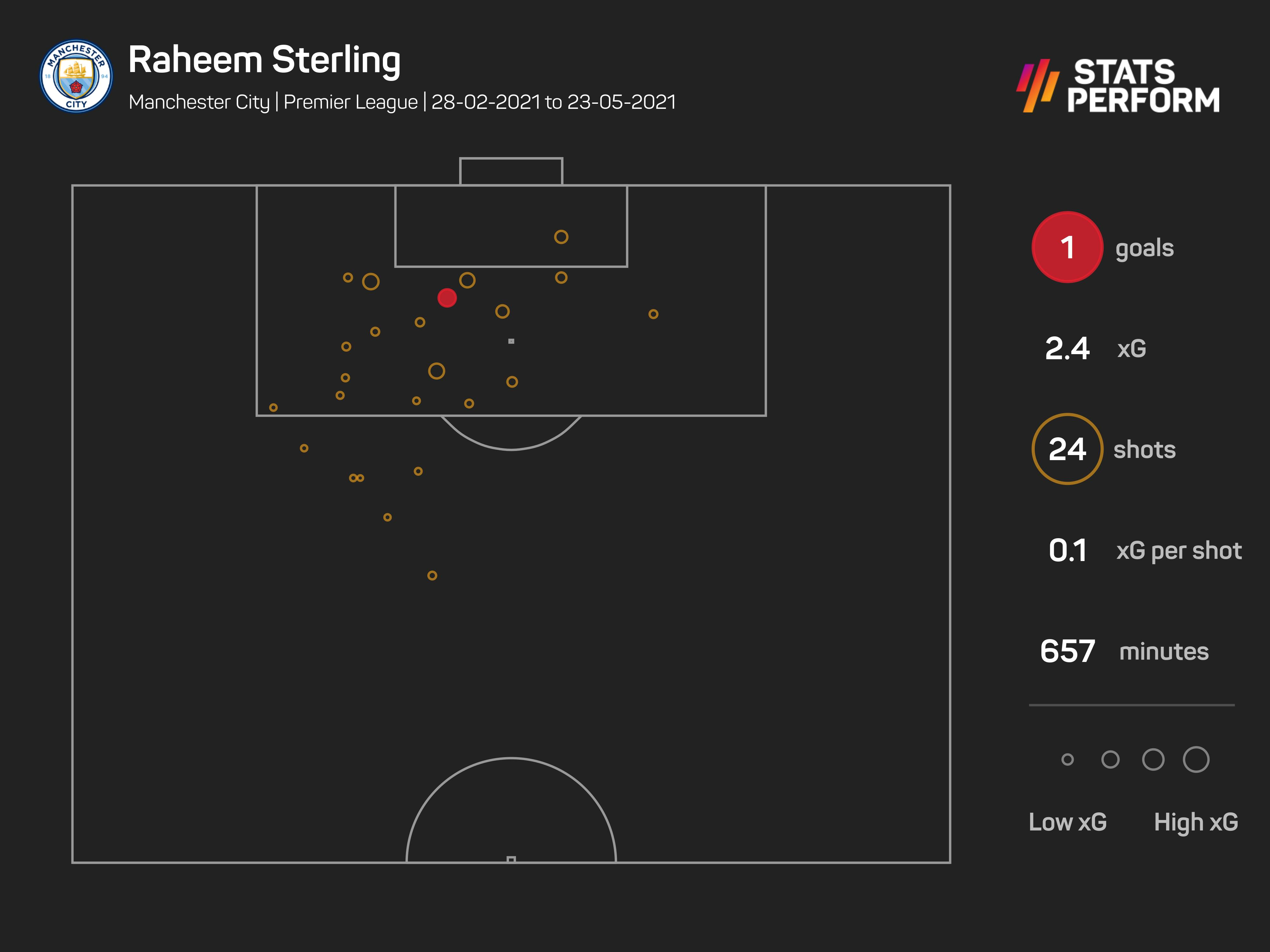 Raheem Sterling expected goals February-May 2021