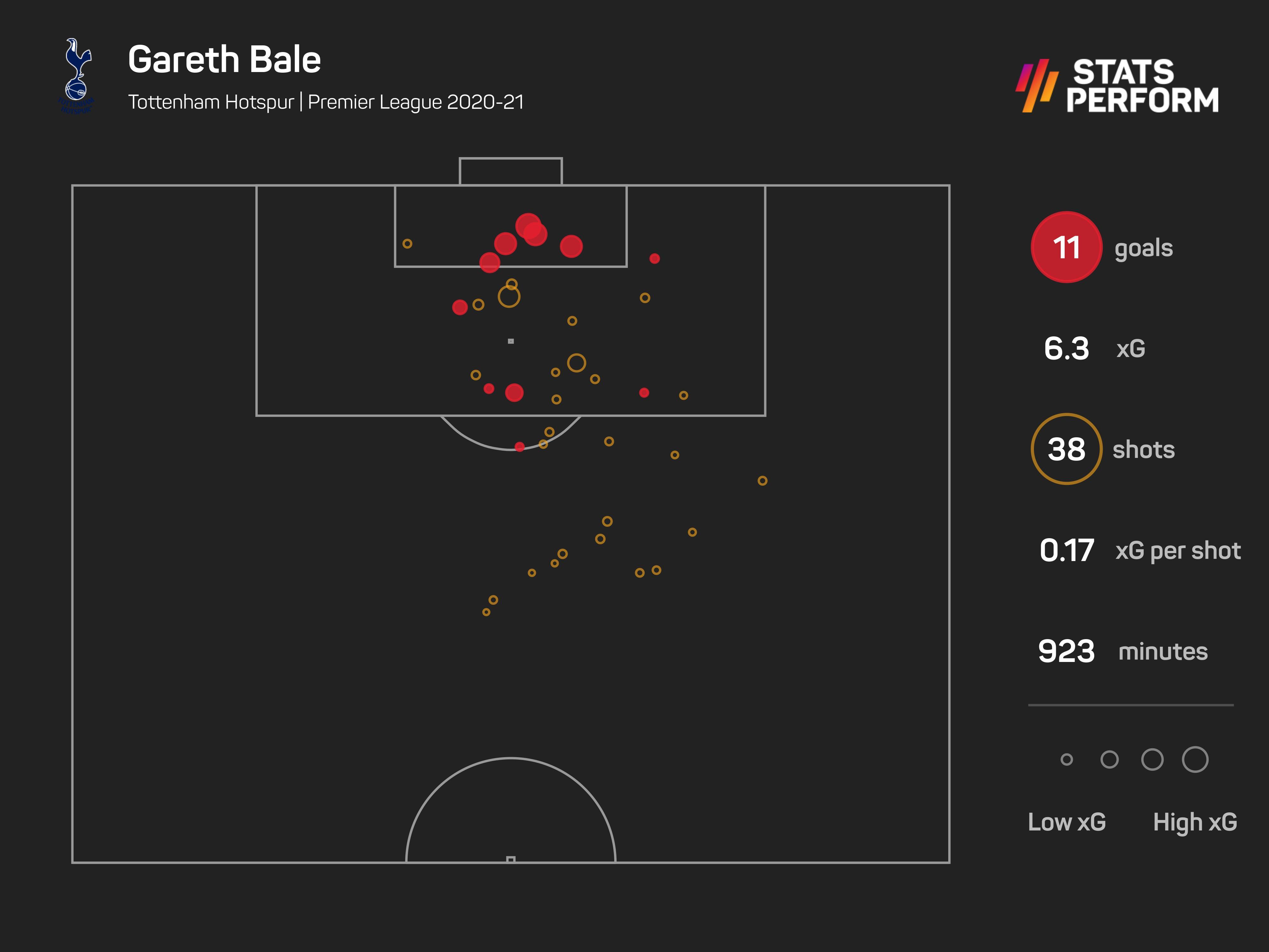 Gareth Bale xG Premier League 2020-21