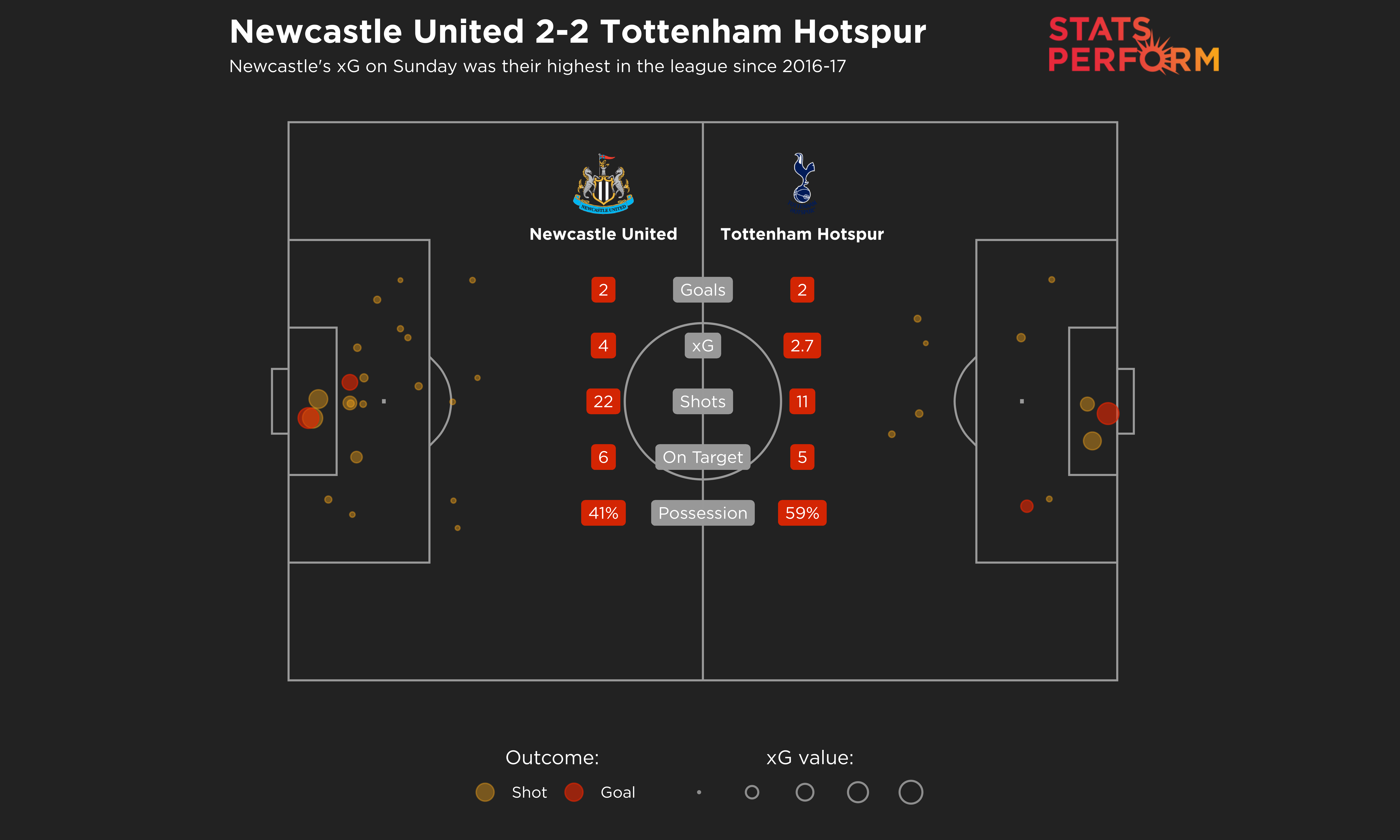 Newcastle United's xG of four against Tottenham was their highest since 2016-17