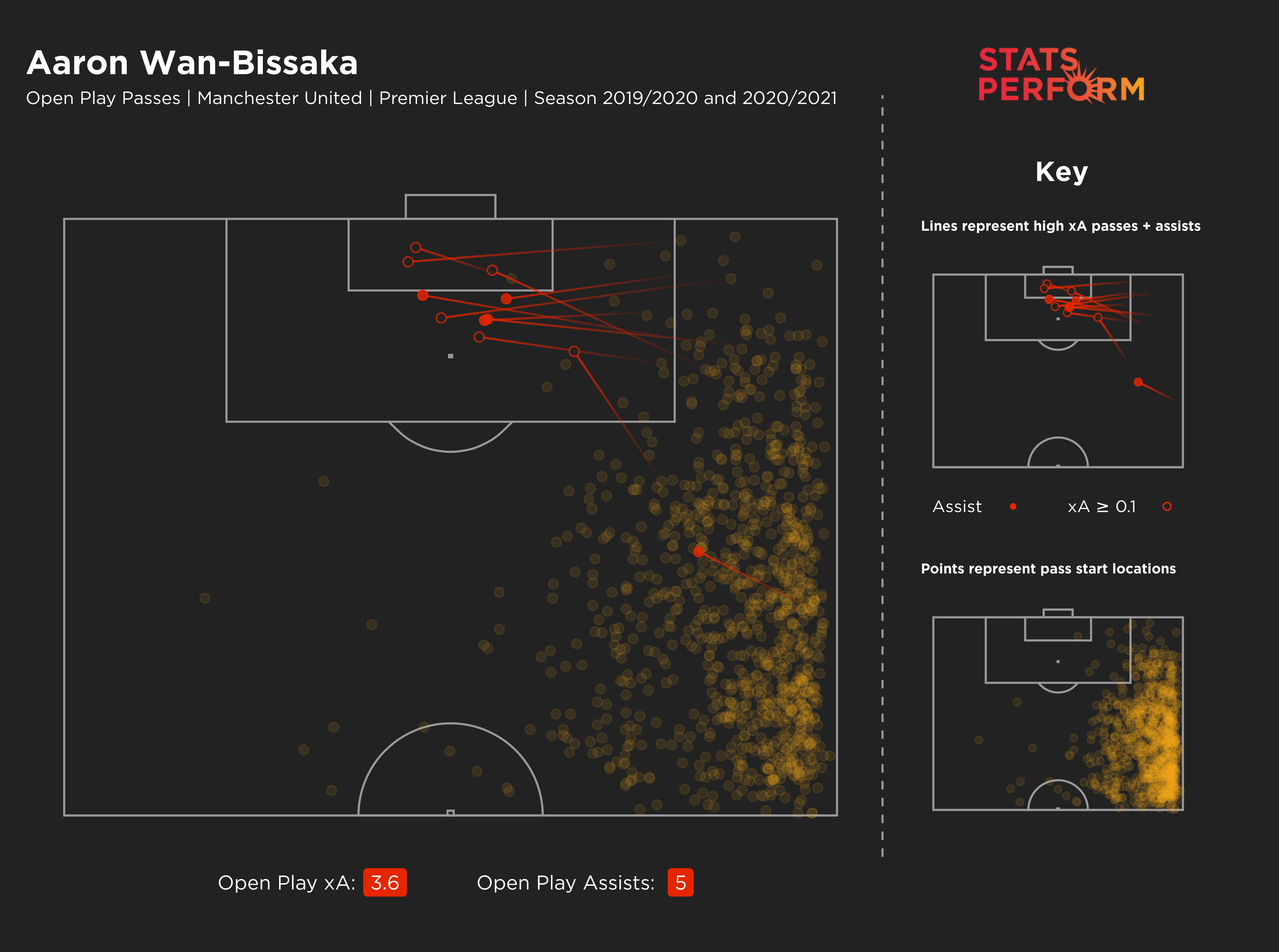Aaron Wan-Bissaka's expected assists map since the start of 2019-20