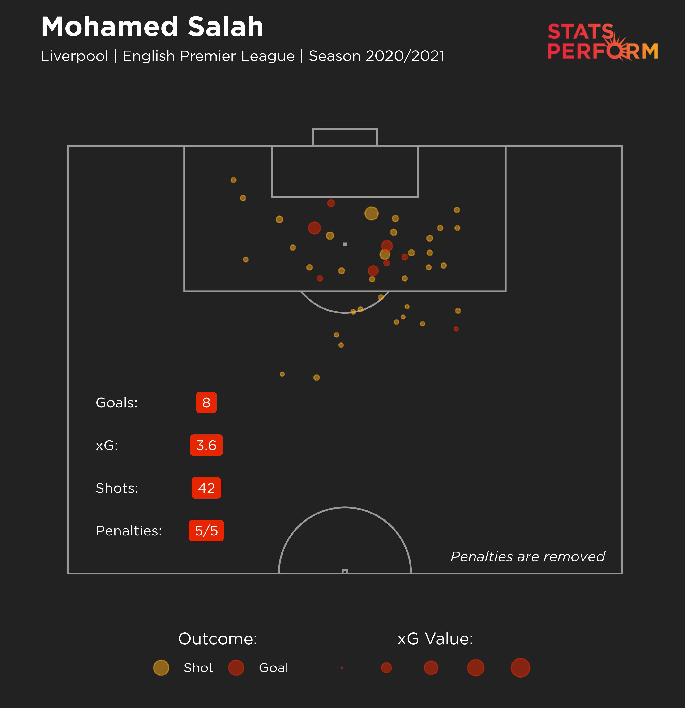 Mohamed Salah's expected goals 2020-21