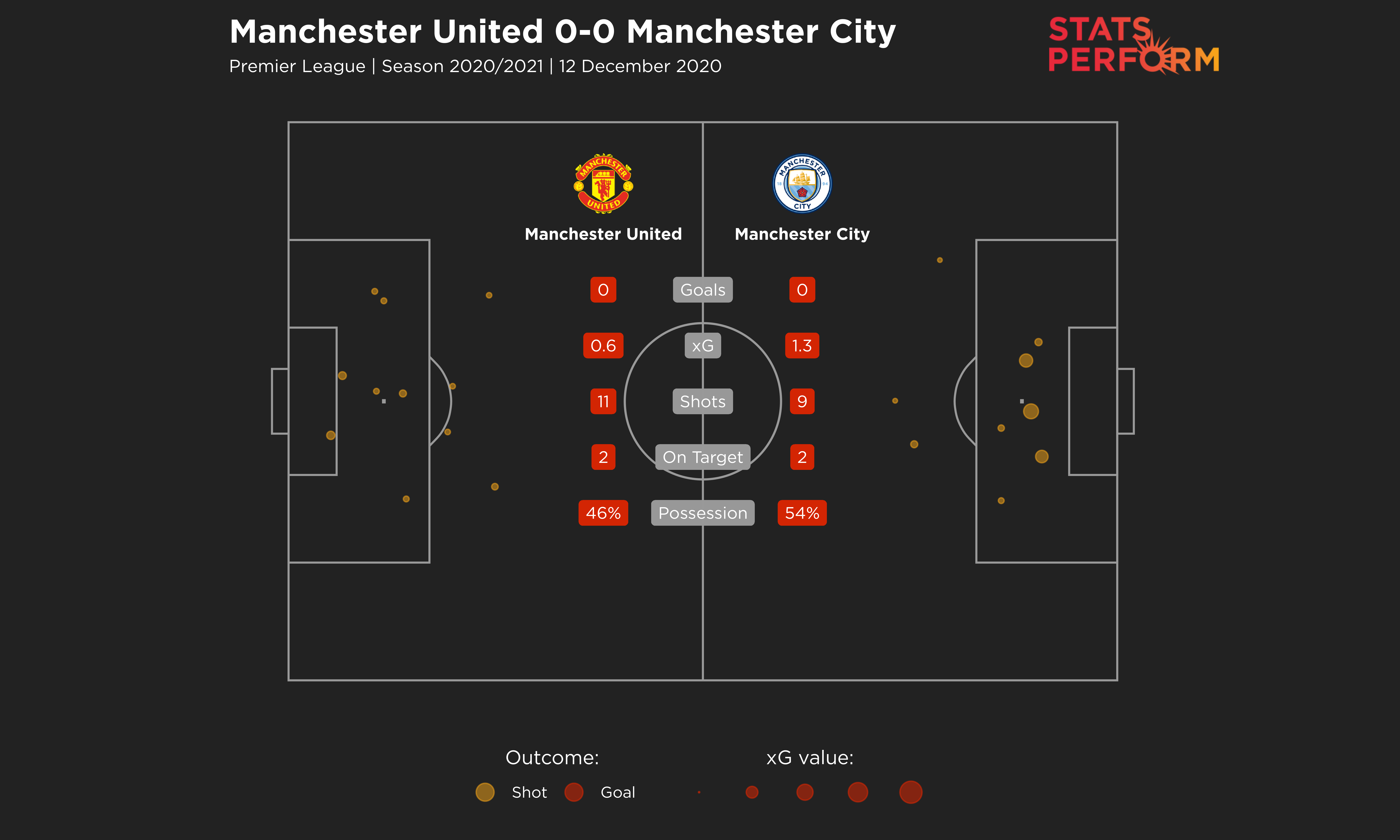 Man Utd 0-0 Man City