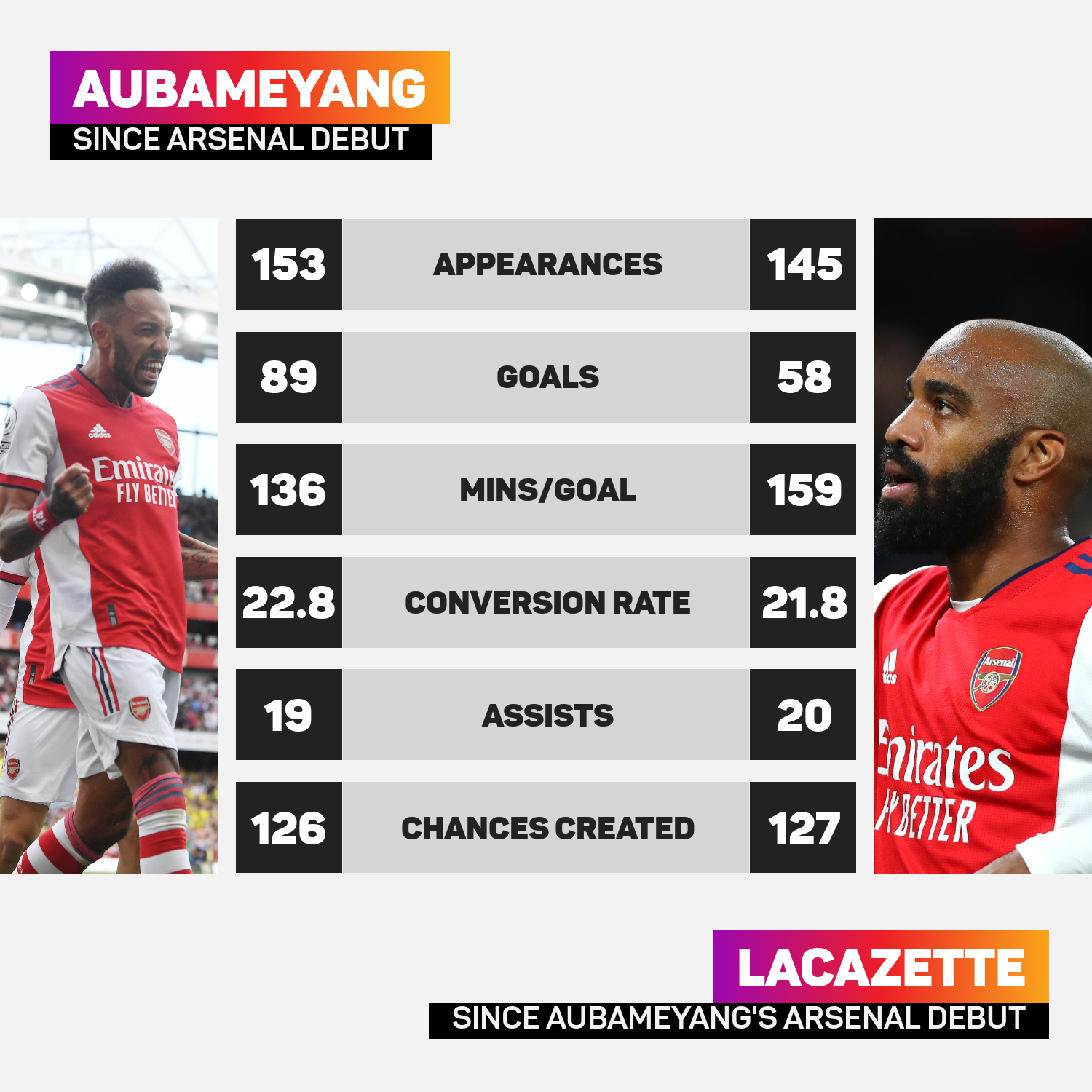 Aubameyang and Lacazette's records since February 2018