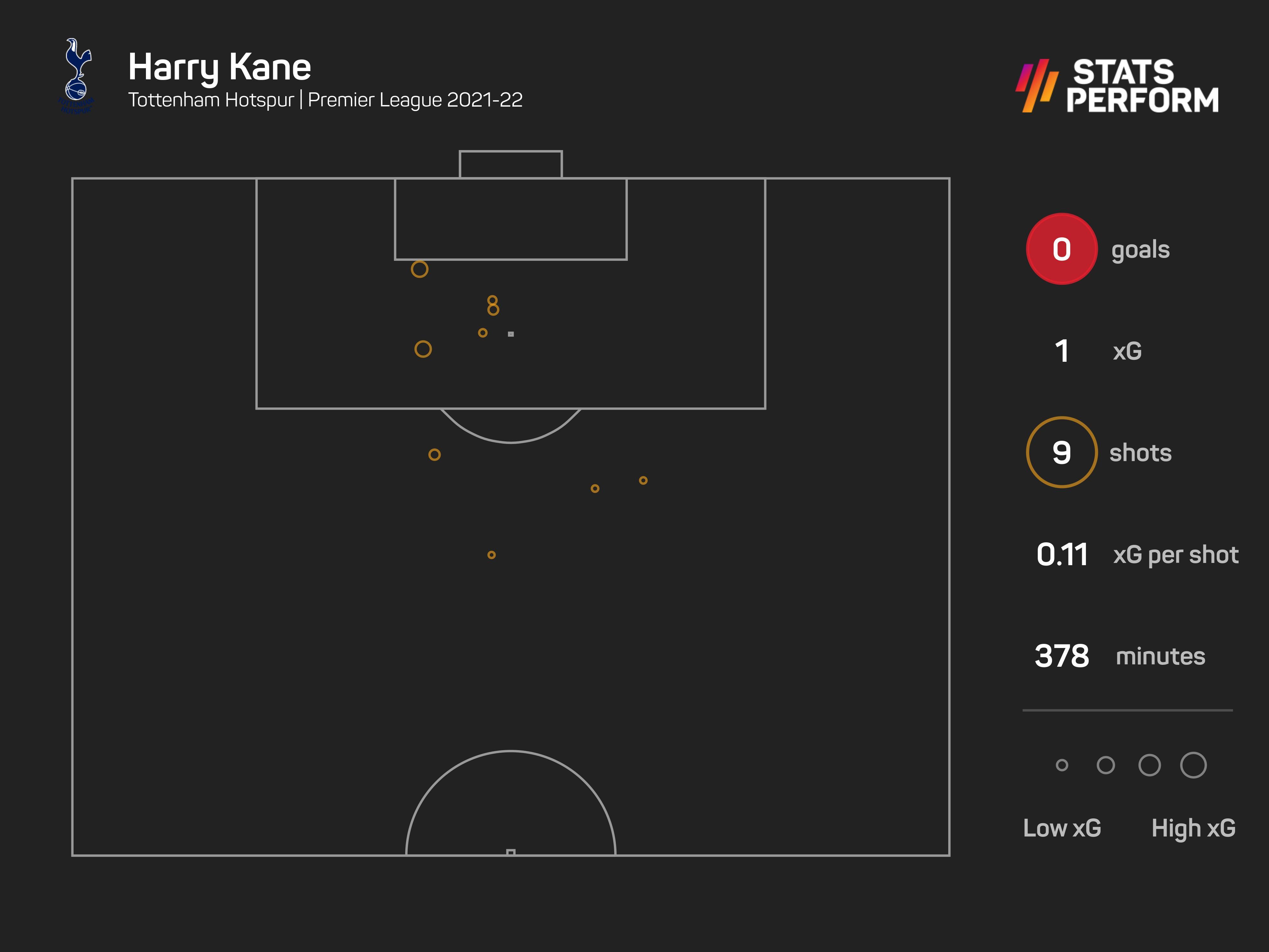 Harry Kane is yet to score this season