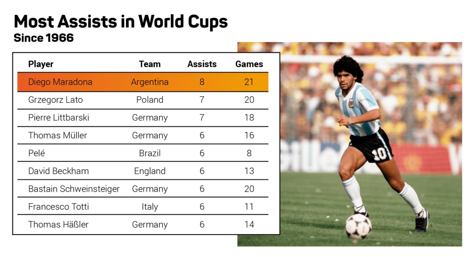 Diego Maradona Opta graphics