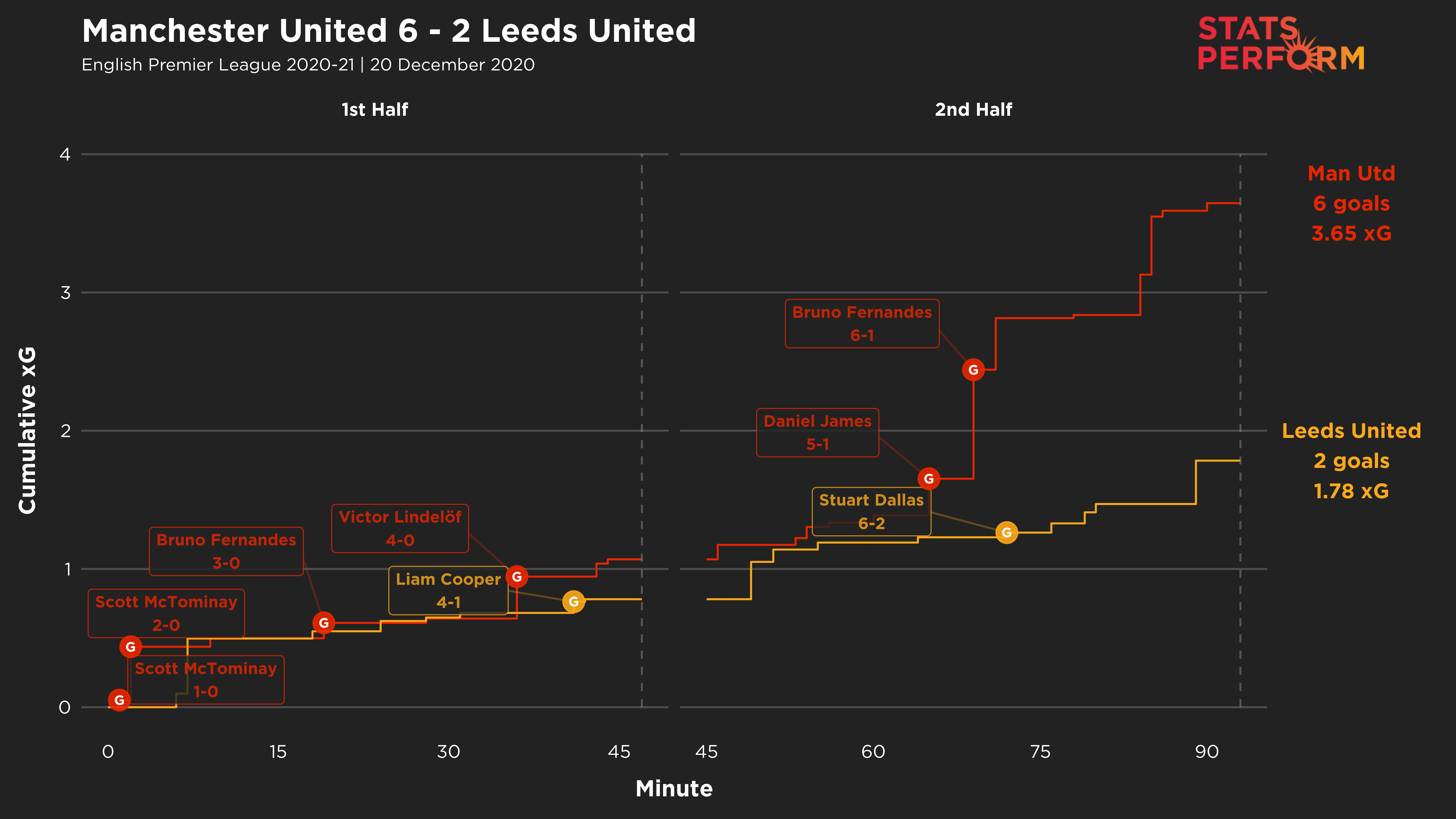 For a while, despite Man Utd's lead, they and Leeds were neck-and-neck in terms of xG