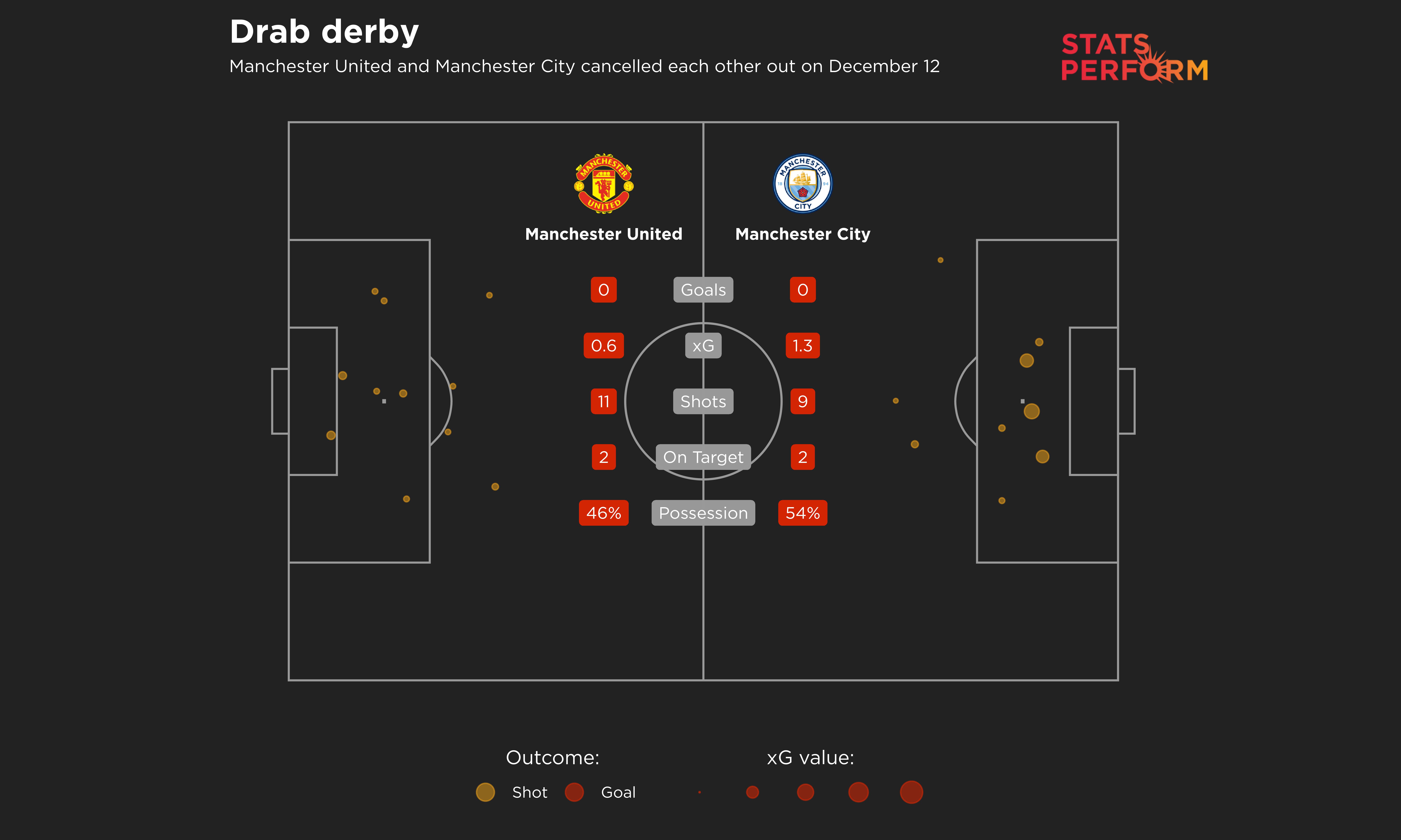 Manchester derby xG