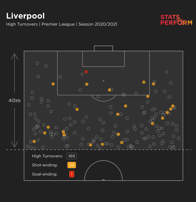 Liverpool high turnovers 2020-21