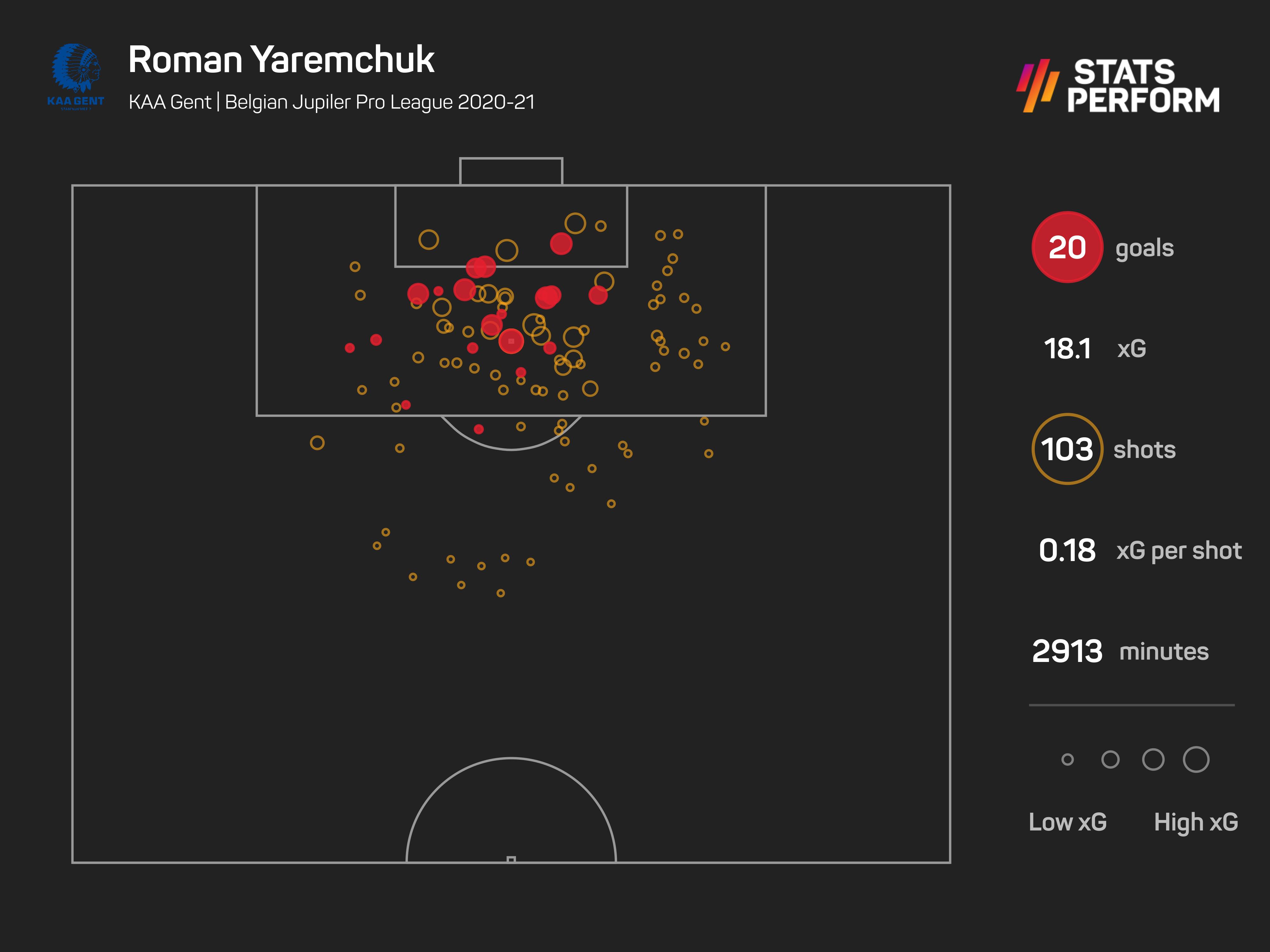 Roman Yaremchuk enjoyed his most fruitful season in front of goal in 2020-21
