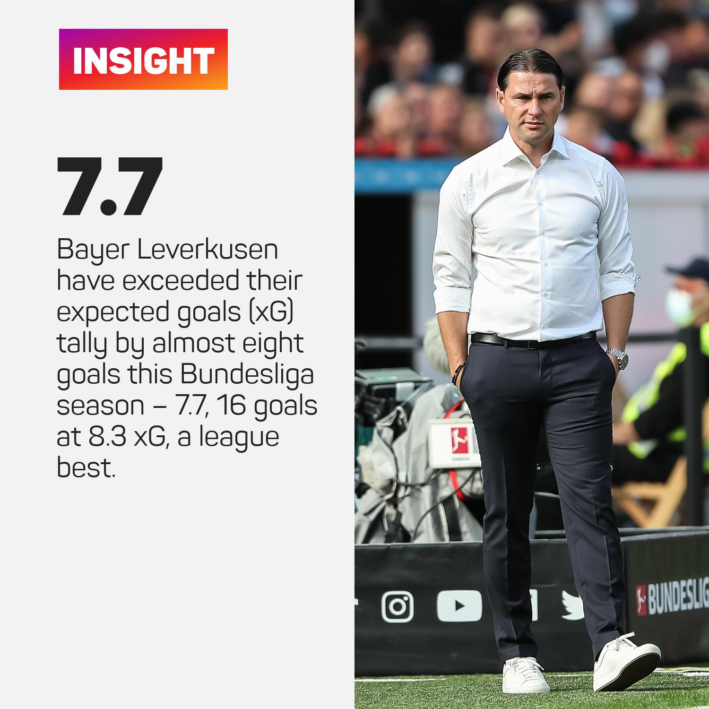 Leverkusen xG
