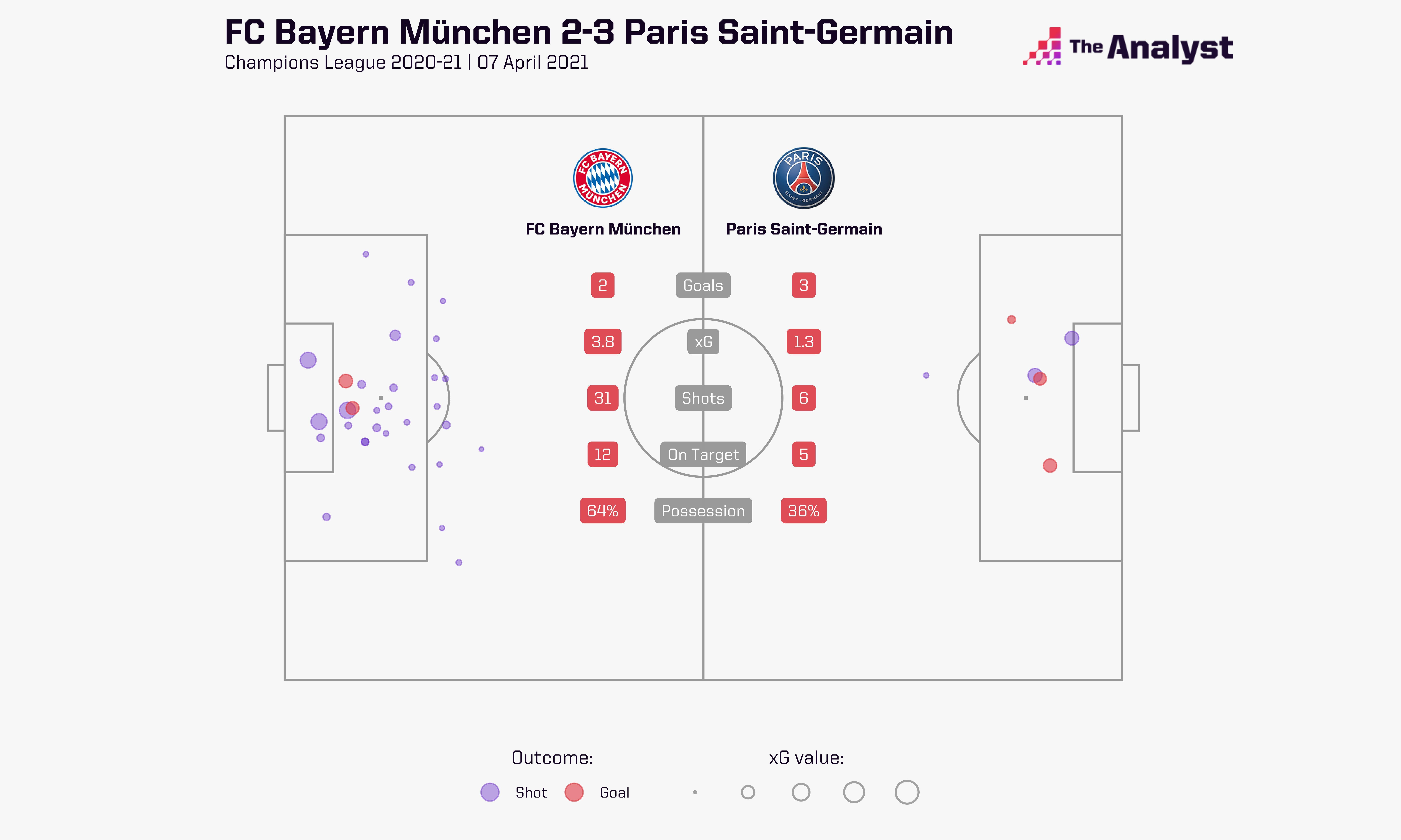 Bayern 2-3 PSG