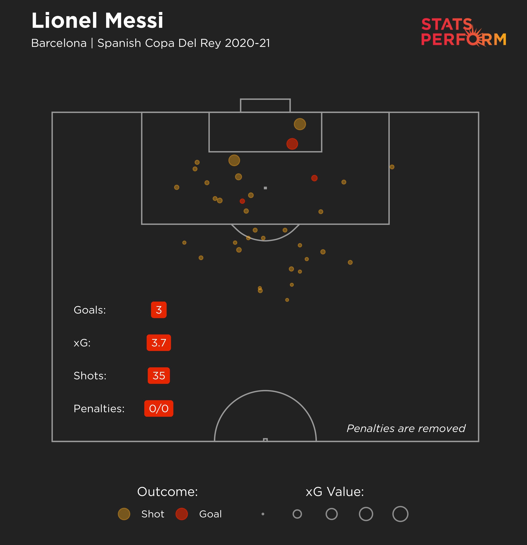 Lionel Messi in the 2020-21 Copa del Rey