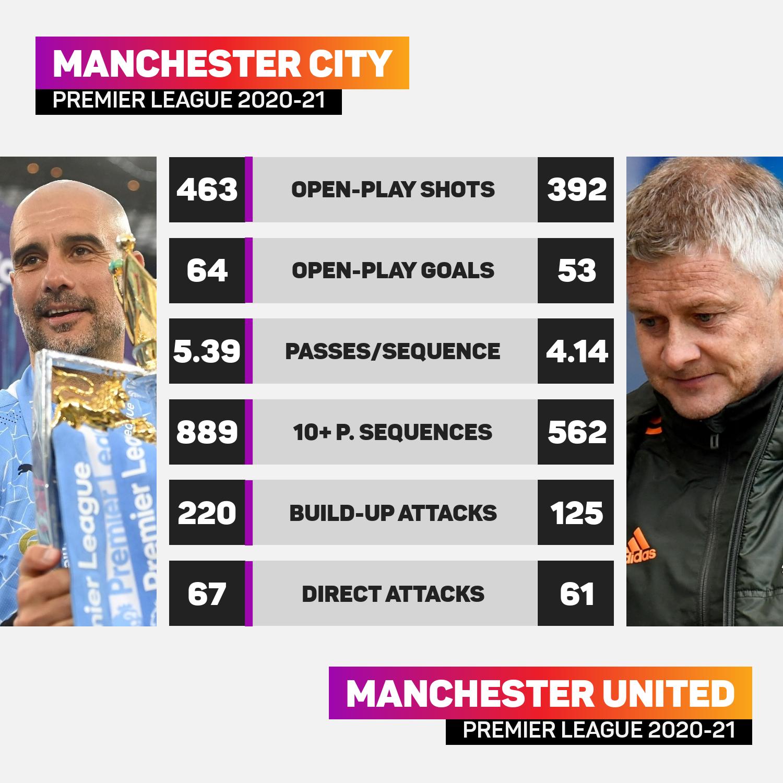 Man City v Man Utd 2020-21