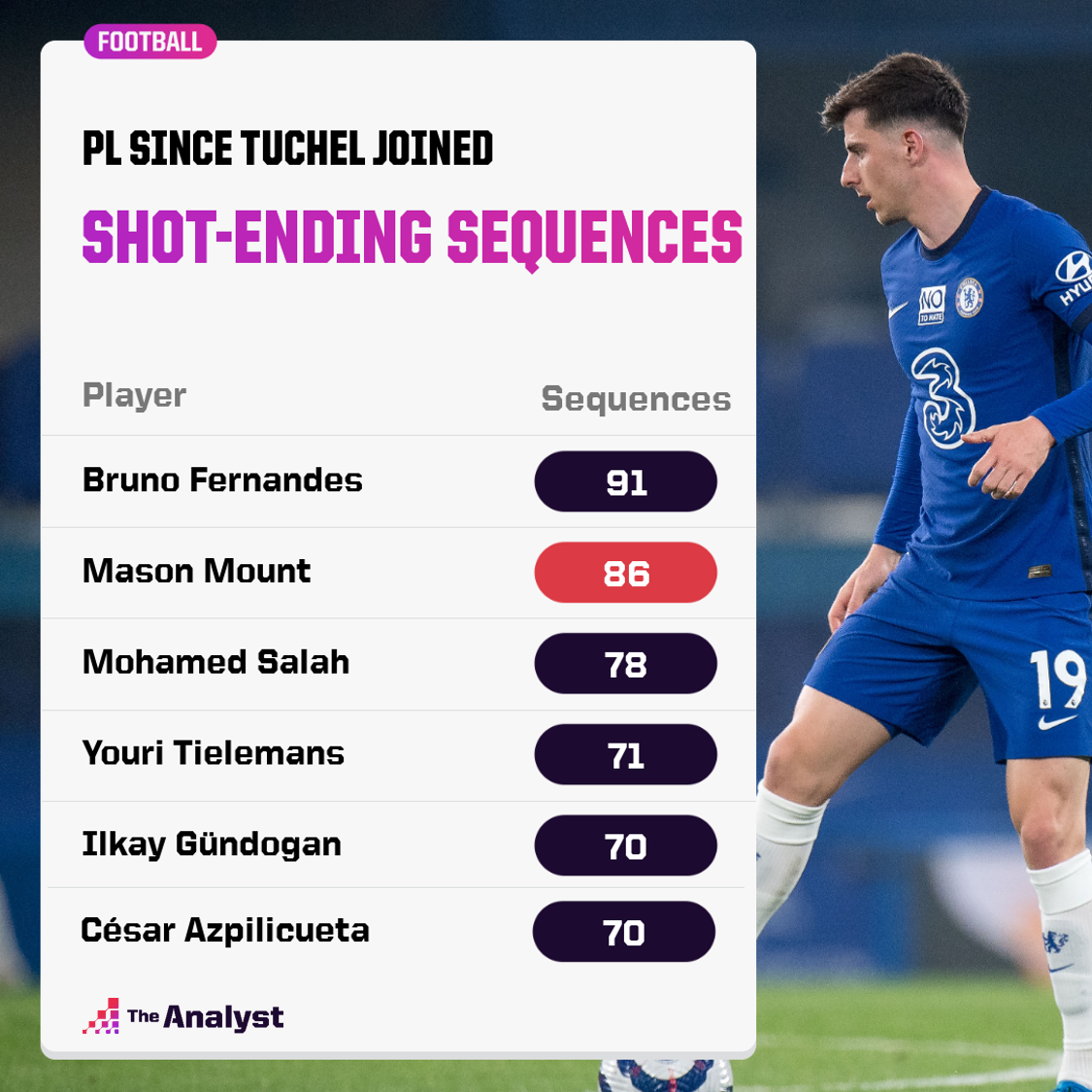 Only Bruno Fernandes has been involved in more shot-ending sequences than Mason Mount since January 25