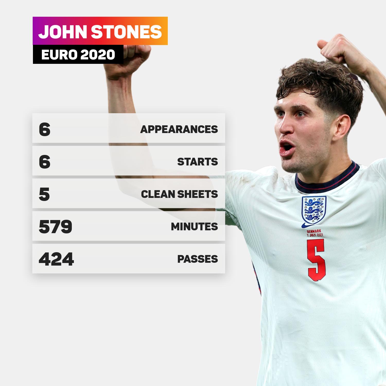 John Stones' Euro 2020 in numbers