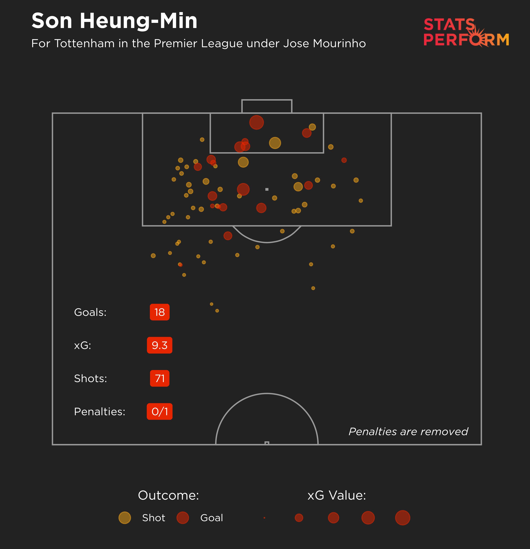 Son Heung-min's expected goals map under Jose Mourinho