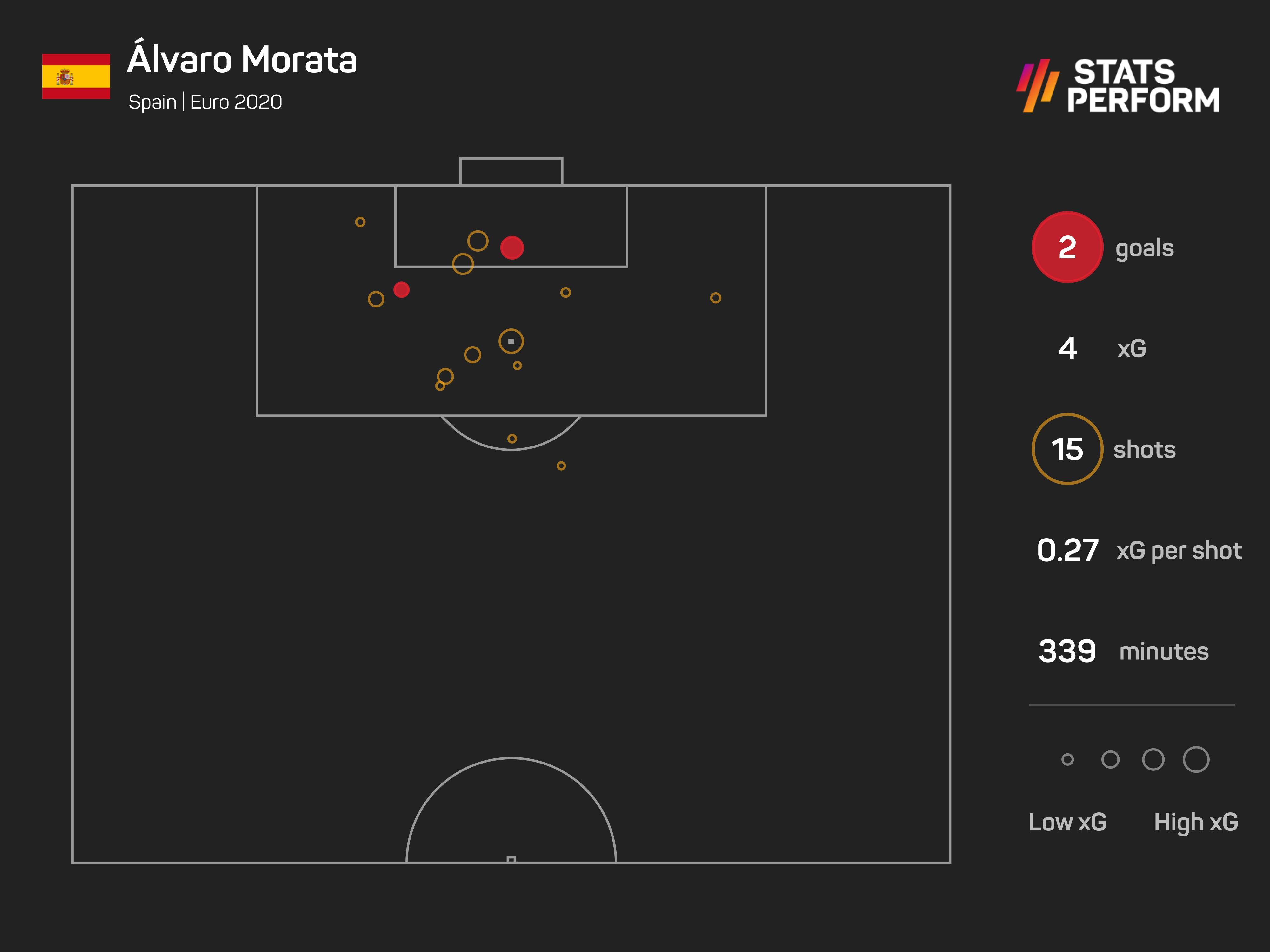Alvaro Morata Euro 2020 xG