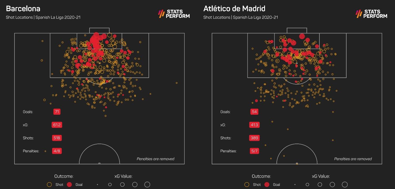Barcelona and Atletico Madrid LaLiga xG in 2020-21