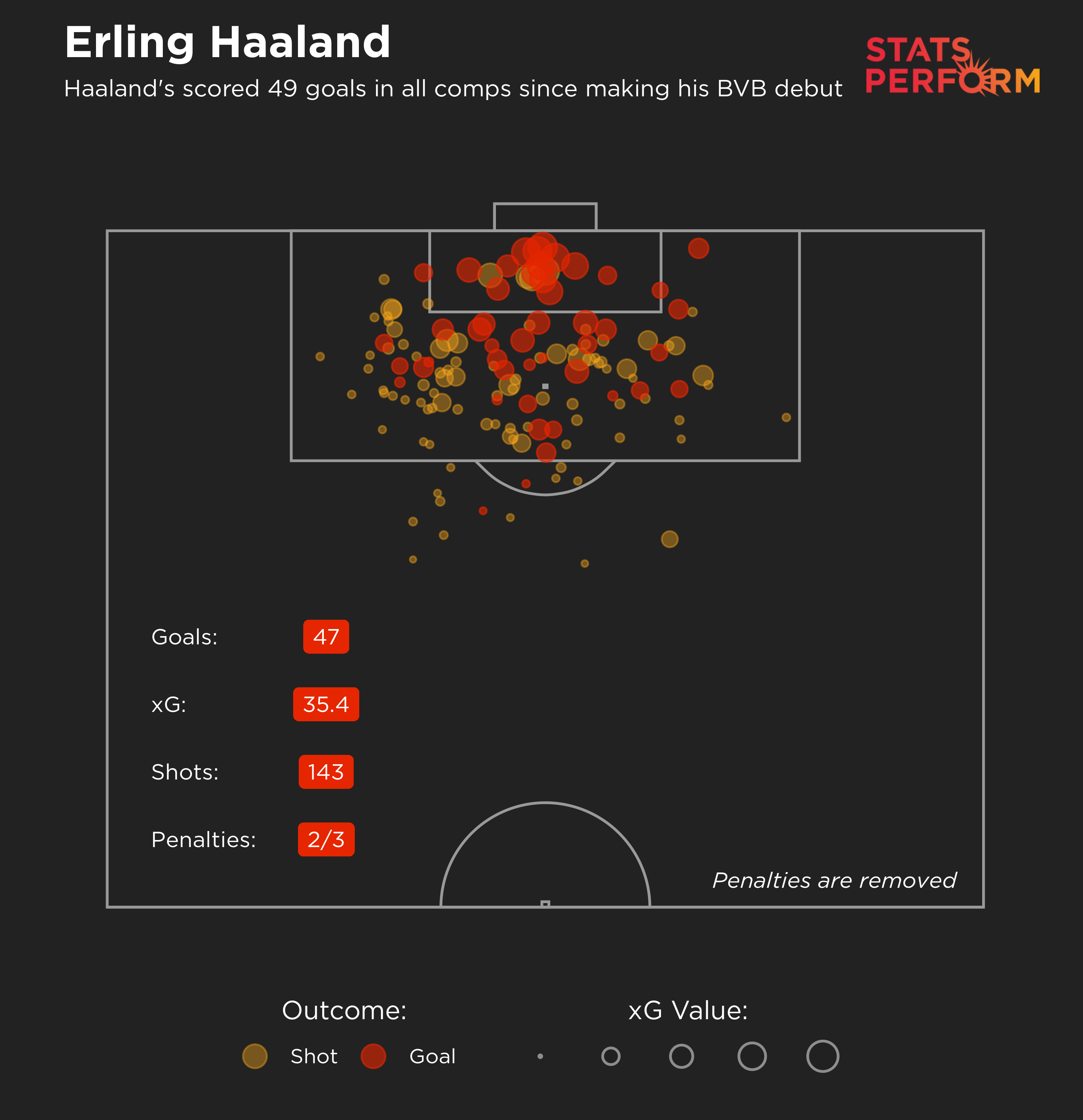 Haaland's scored 49 goals in all comps since making his BVB debut