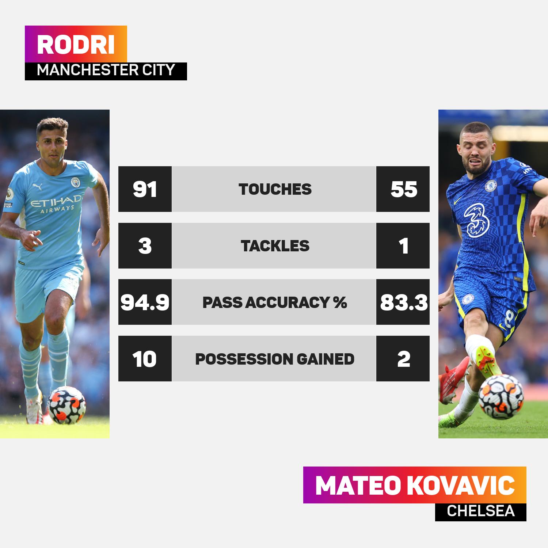 Rodri faced Mateo Kovacic in midfield