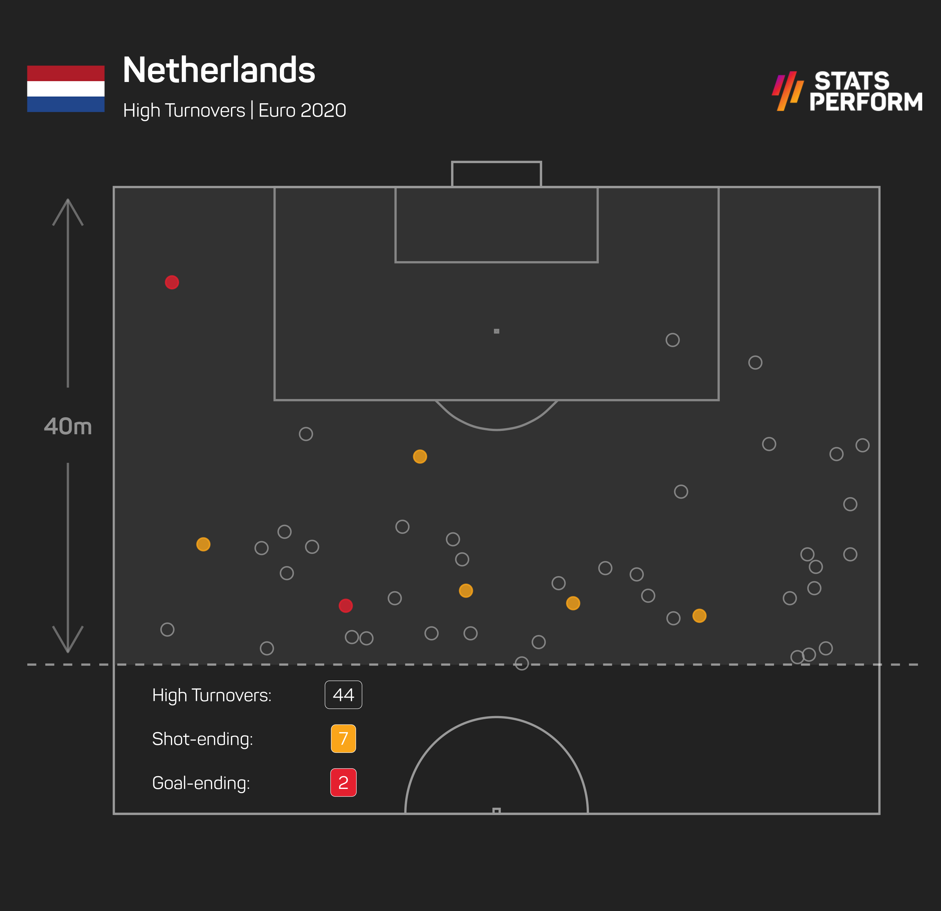 No team has made more high turnovers than Netherlands in Euro 2020