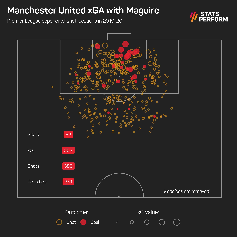 Man Utd xGA with Maguire (first season)