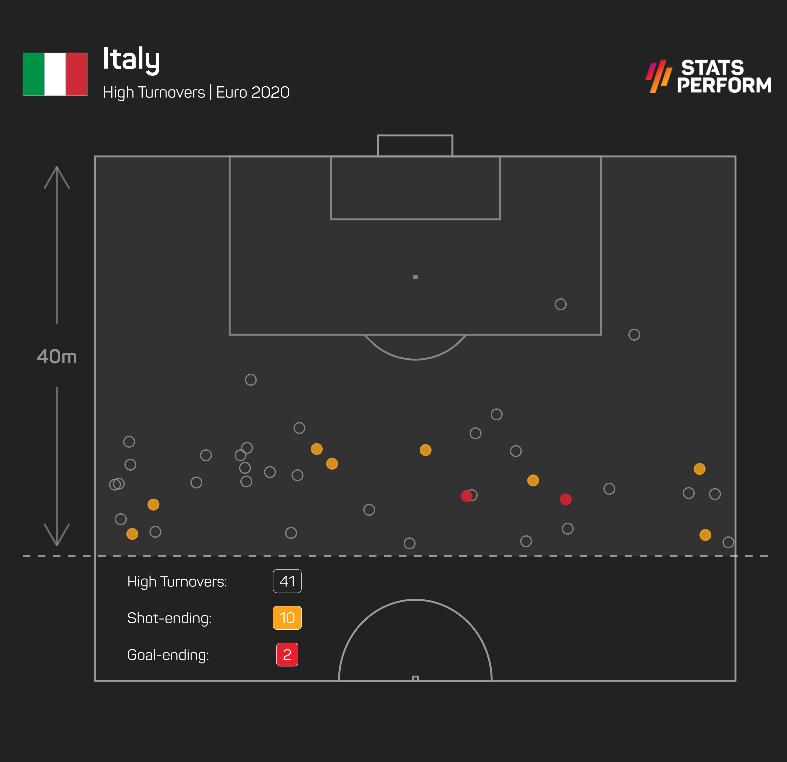 Italy have been effective with high turnovers