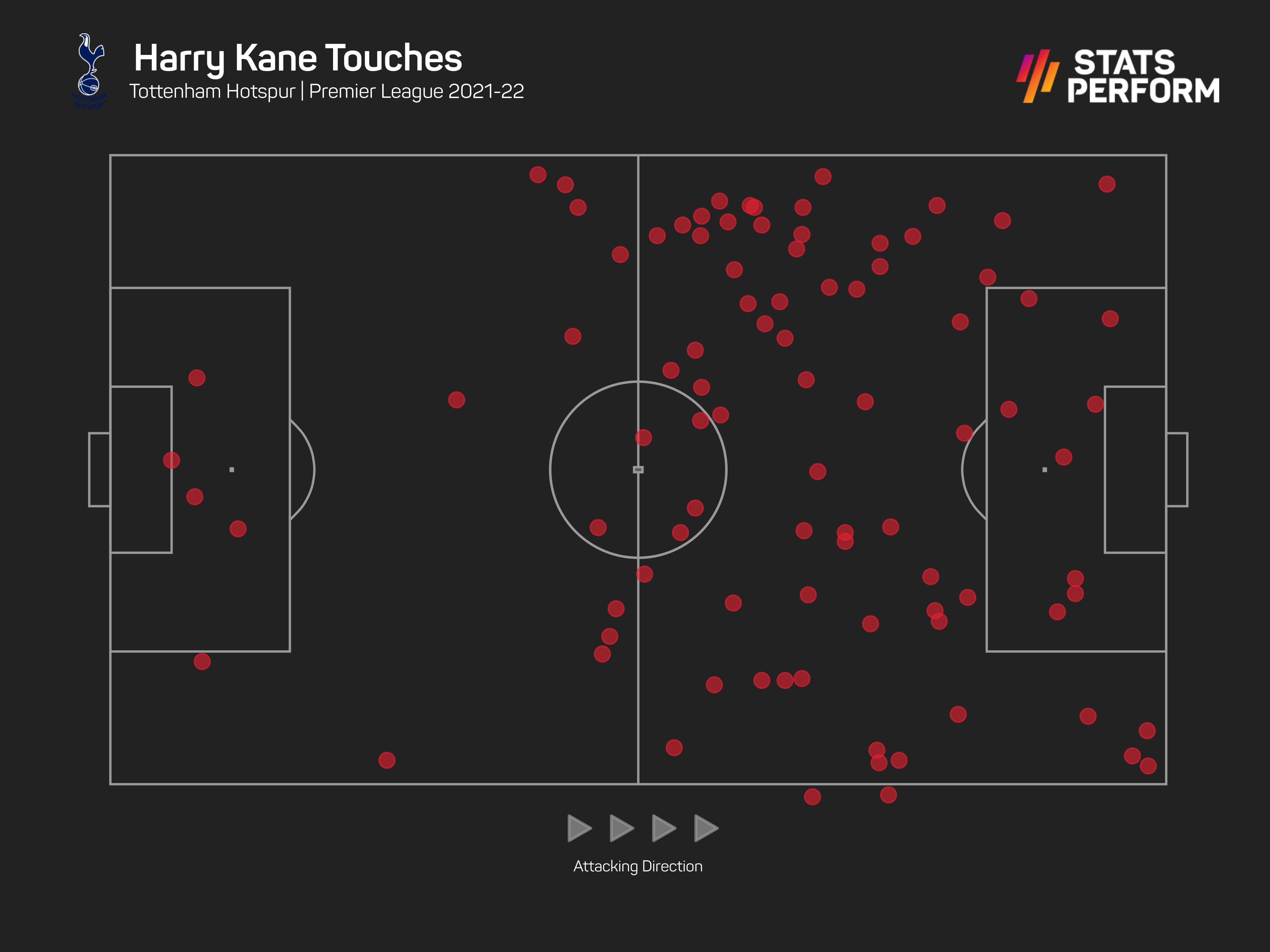 Harry Kane has made just eight touches in the opposition box