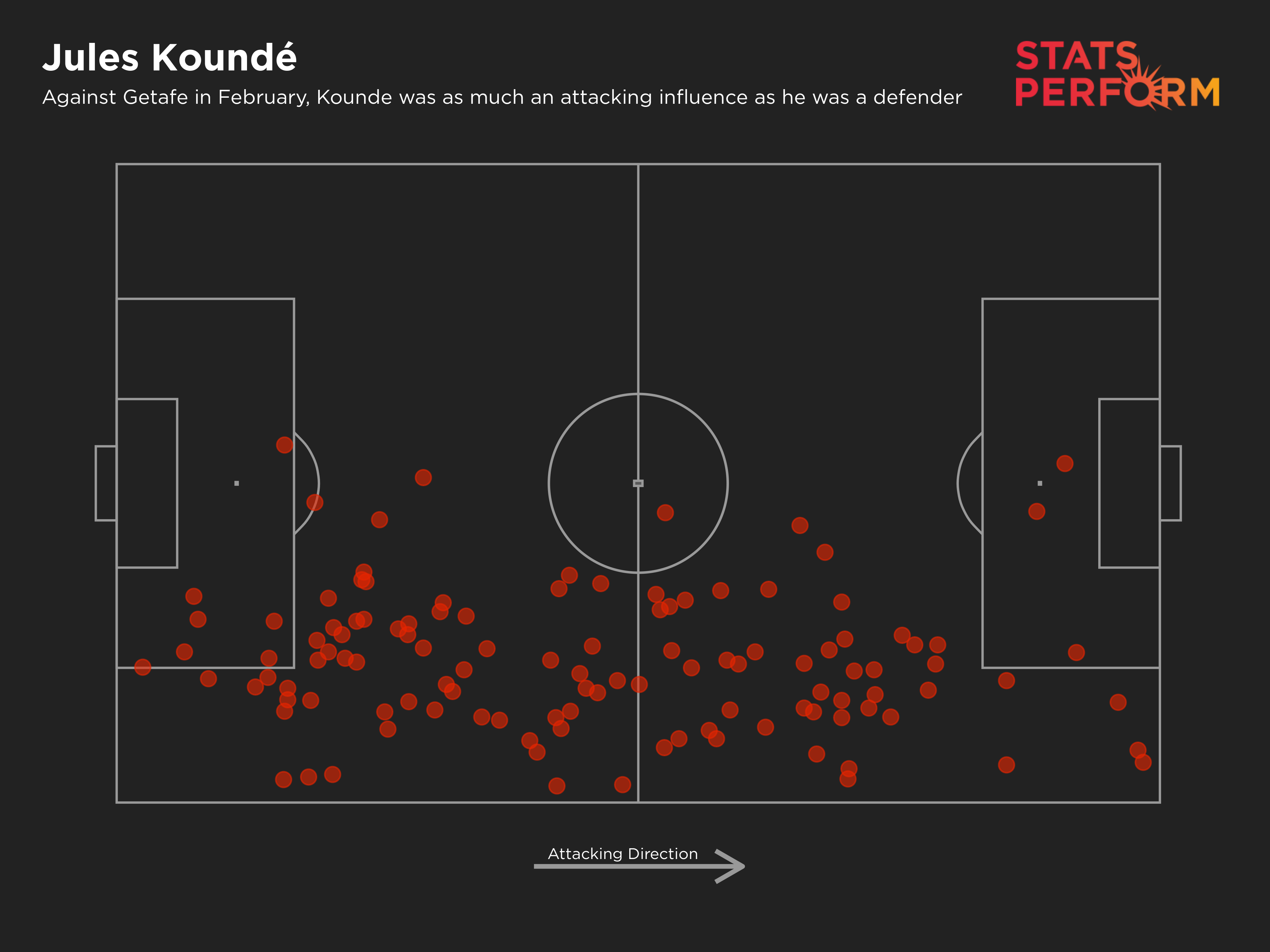Jules Kounde's touch map against Getafe