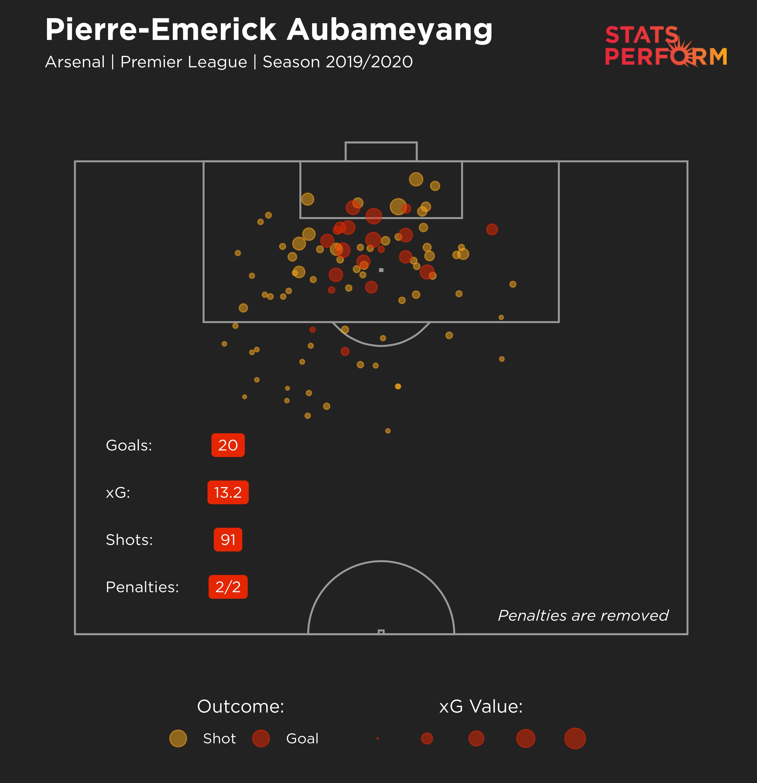 Pierre-Emerick Aubameyang xG 2019-20