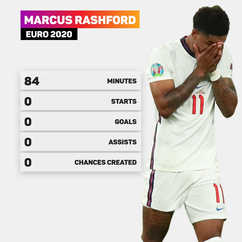 Marcus Rashford failed to have an impact at Euro 2020