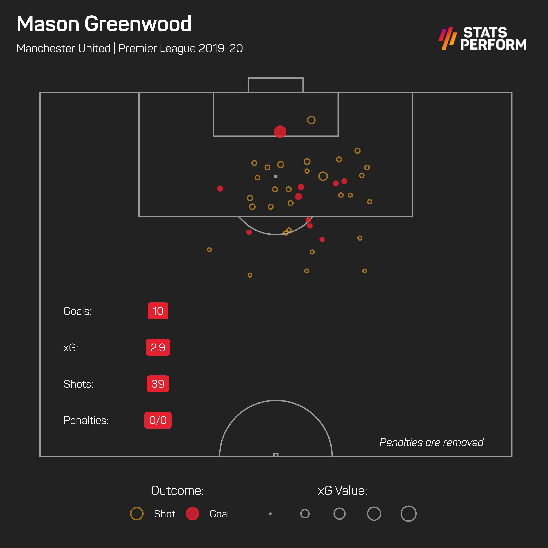 Mason Greenwood xG 2019-20