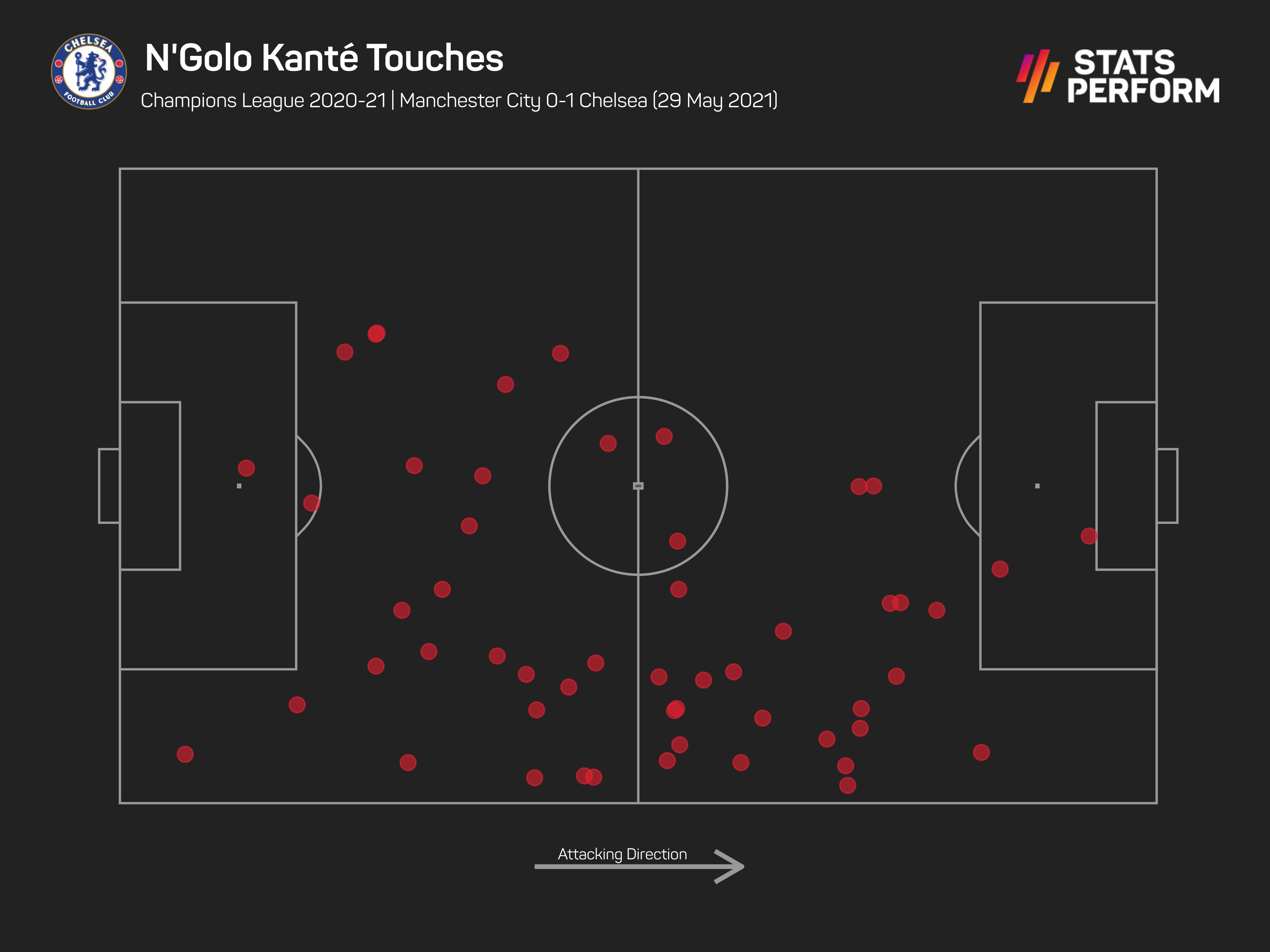 N'Golo Kante Champions League final touch map