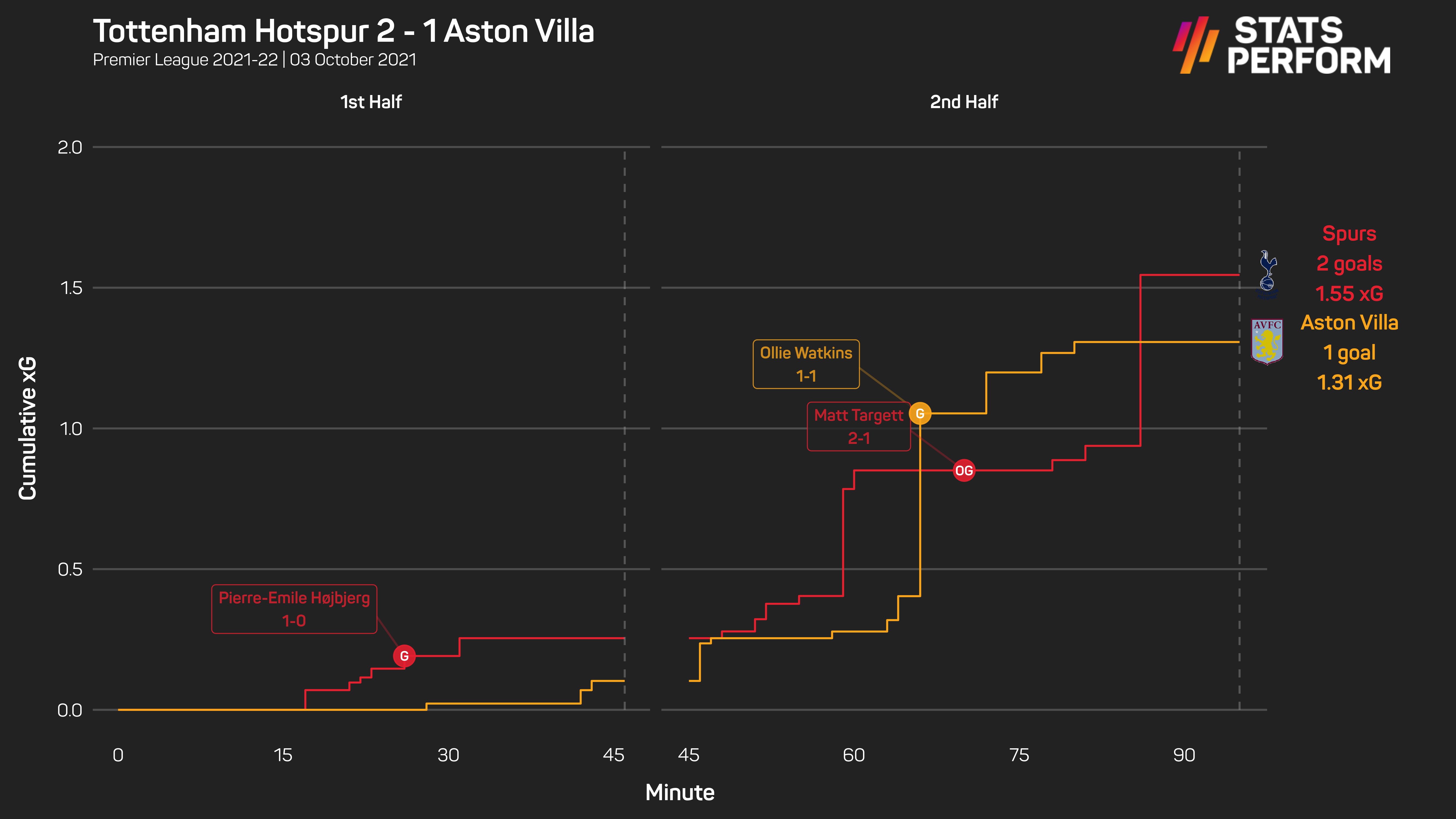 Spurs edged out Aston Villa on Sunday